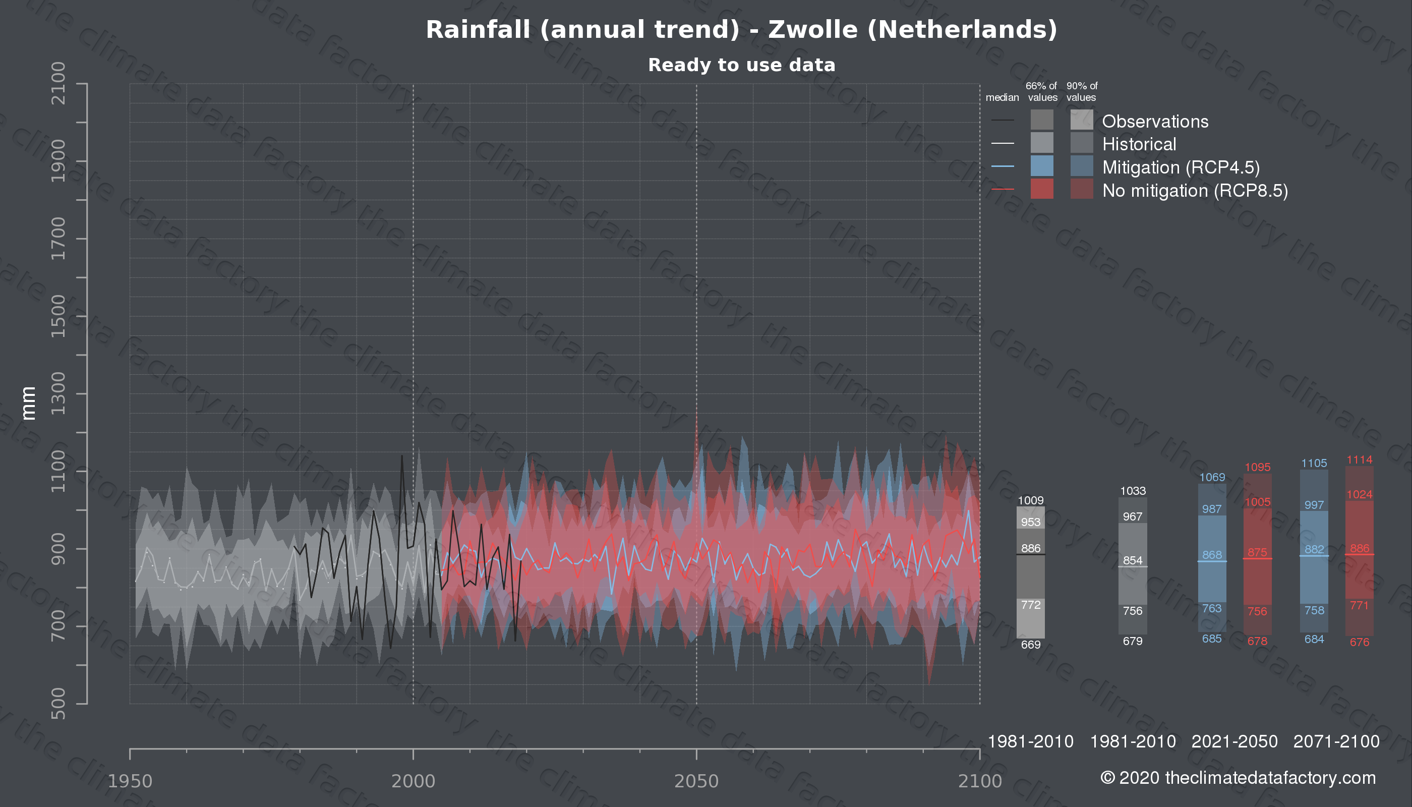 Graphic of projected rainfall for Zwolle (Netherlands) under two climate change mitigation policy scenarios (RCP4.5, RCP8.5). Represented climate data are processed (bias-adjusted and quality controlled) data from IPCC models. https://theclimatedatafactory.com