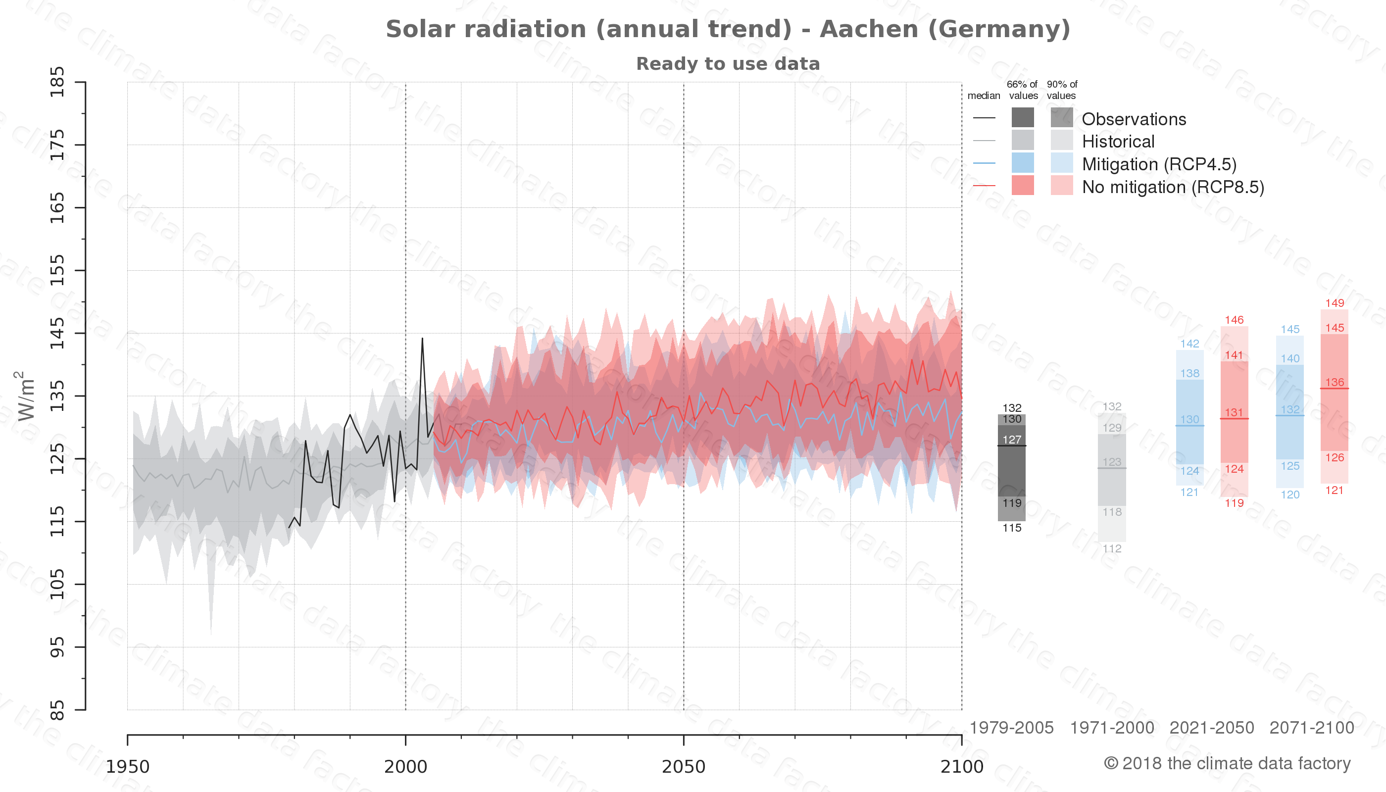 Graphic of projected solar radiation for Aachen (Germany) under two climate change mitigation policy scenarios (RCP4.5, RCP8.5). Represented climate data are processed (bias-adjusted and quality controlled) data from IPCC models. https://theclimatedatafactory.com