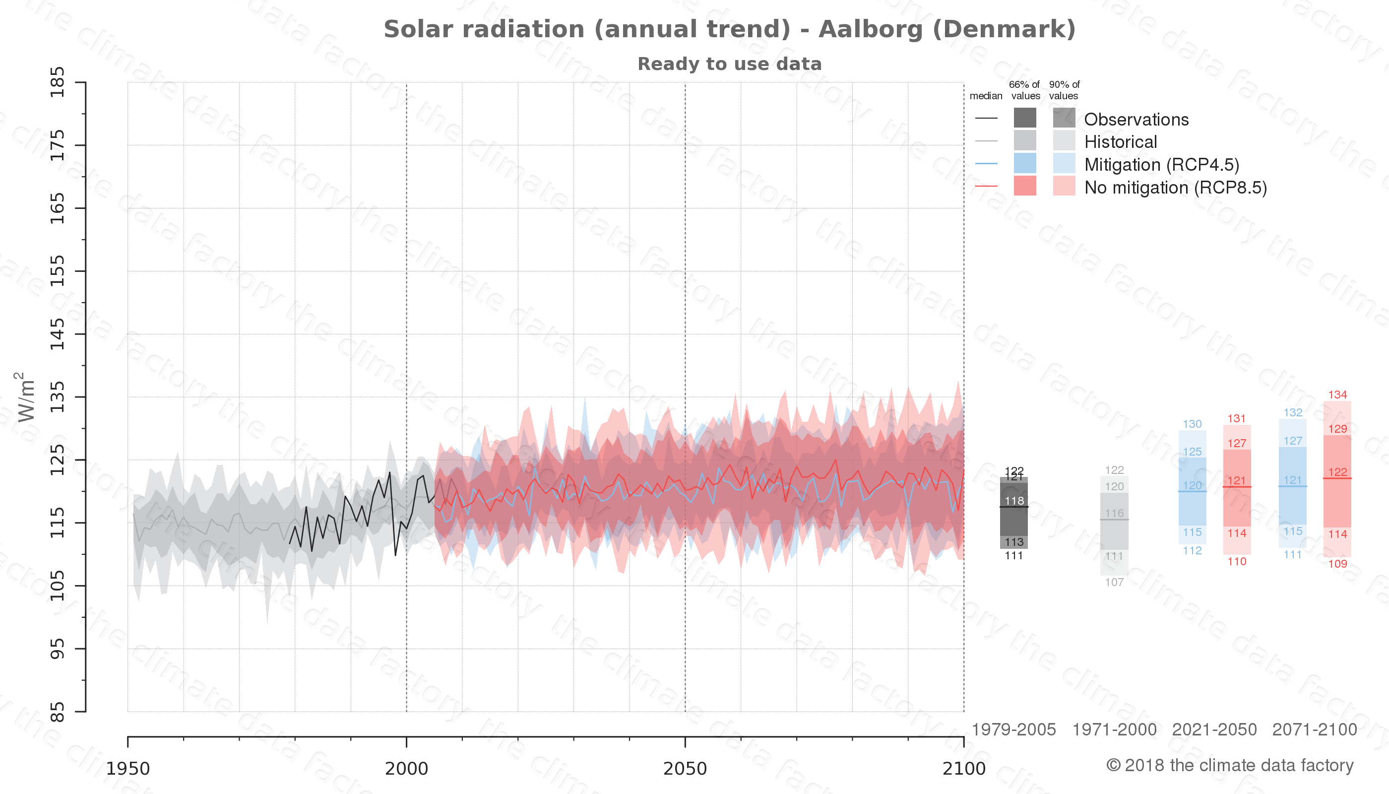 Graphic of projected solar radiation for Aalborg (Denmark) under two climate change mitigation policy scenarios (RCP4.5, RCP8.5). Represented climate data are processed (bias-adjusted and quality controlled) data from IPCC models. https://theclimatedatafactory.com