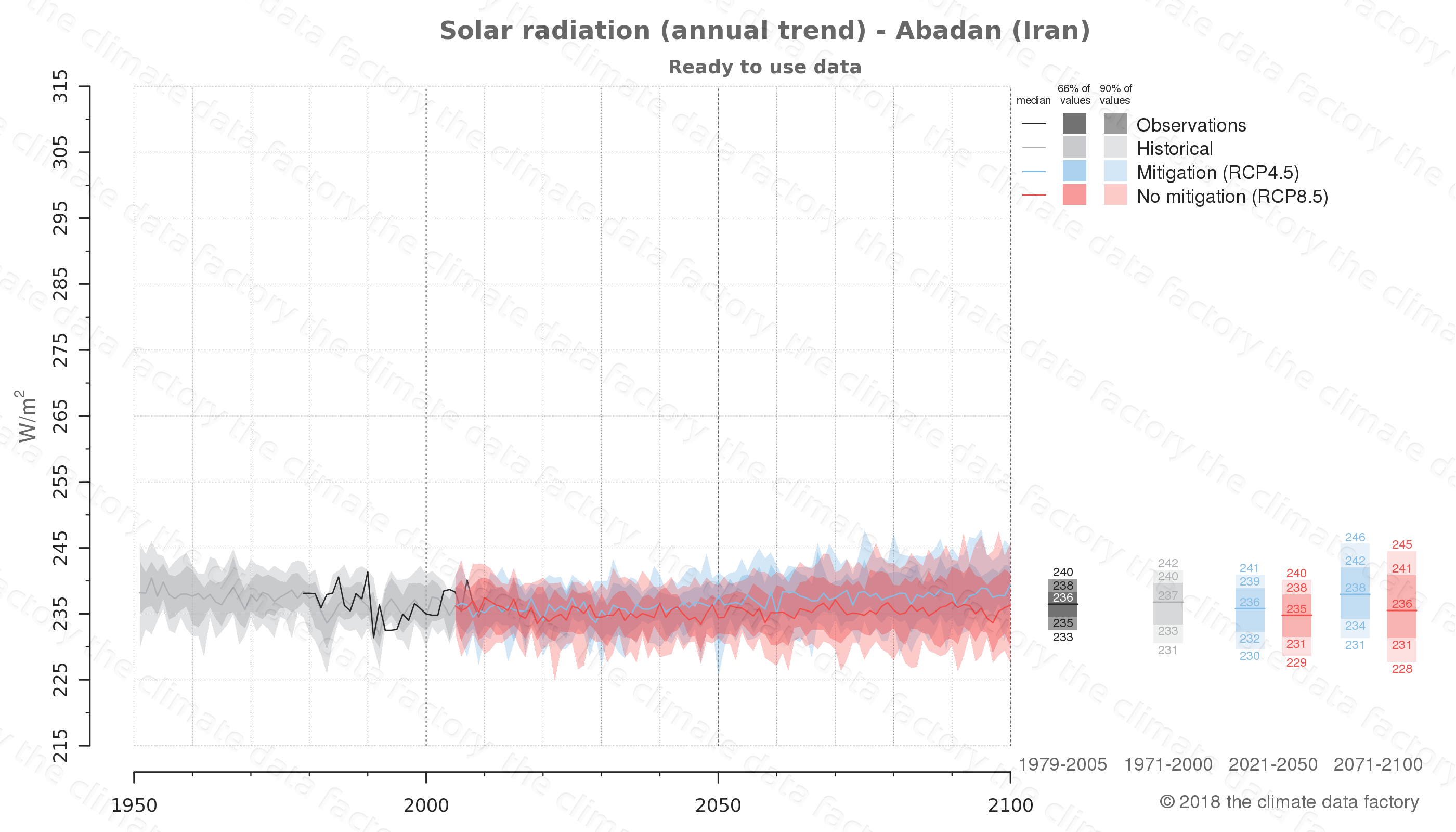 Graphic of projected solar radiation for Abadan (Iran) under two climate change mitigation policy scenarios (RCP4.5, RCP8.5). Represented climate data are processed (bias-adjusted and quality controlled) data from IPCC models. https://theclimatedatafactory.com
