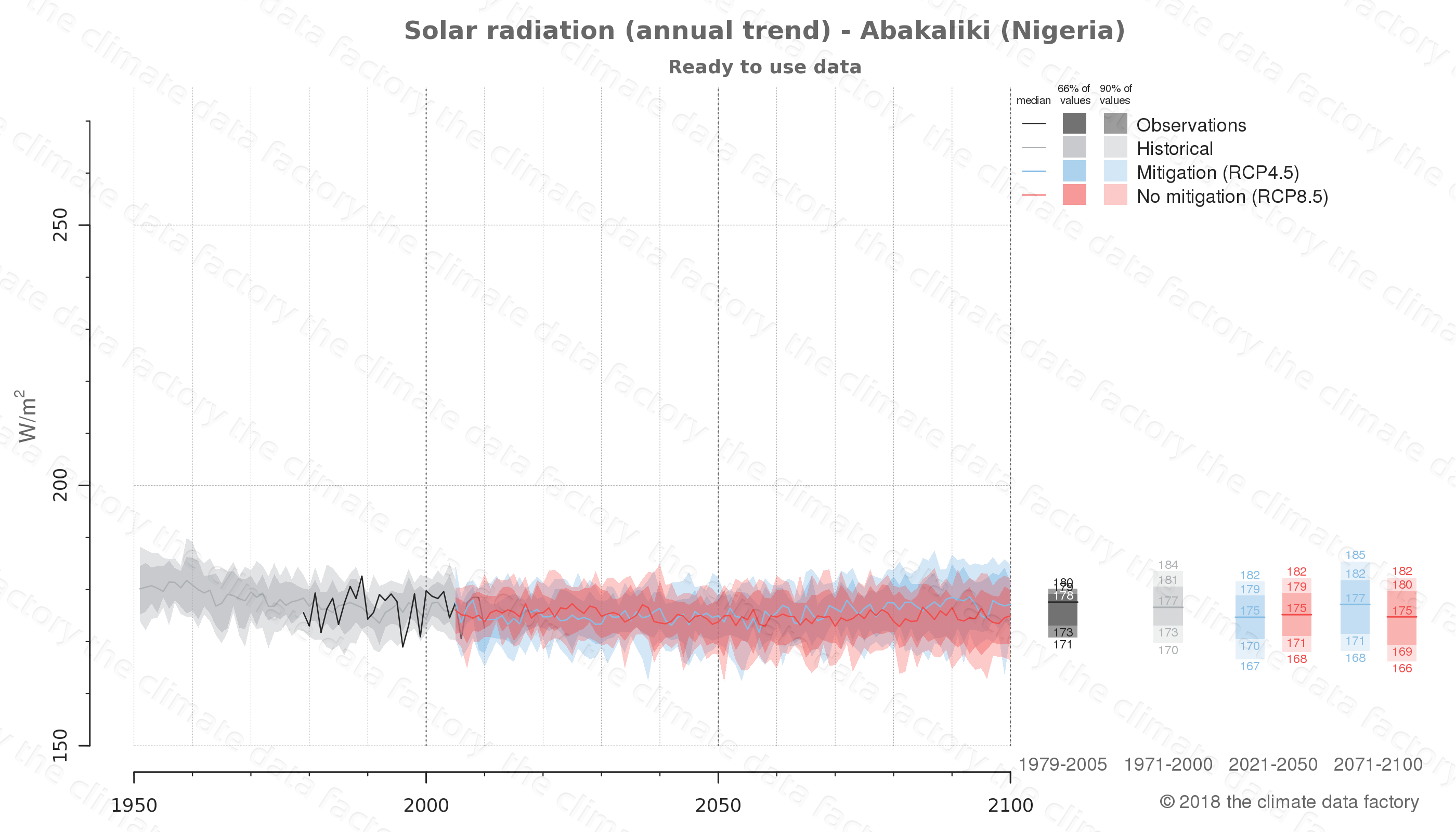 Graphic of projected solar radiation for Abakaliki (Nigeria) under two climate change mitigation policy scenarios (RCP4.5, RCP8.5). Represented climate data are processed (bias-adjusted and quality controlled) data from IPCC models. https://theclimatedatafactory.com