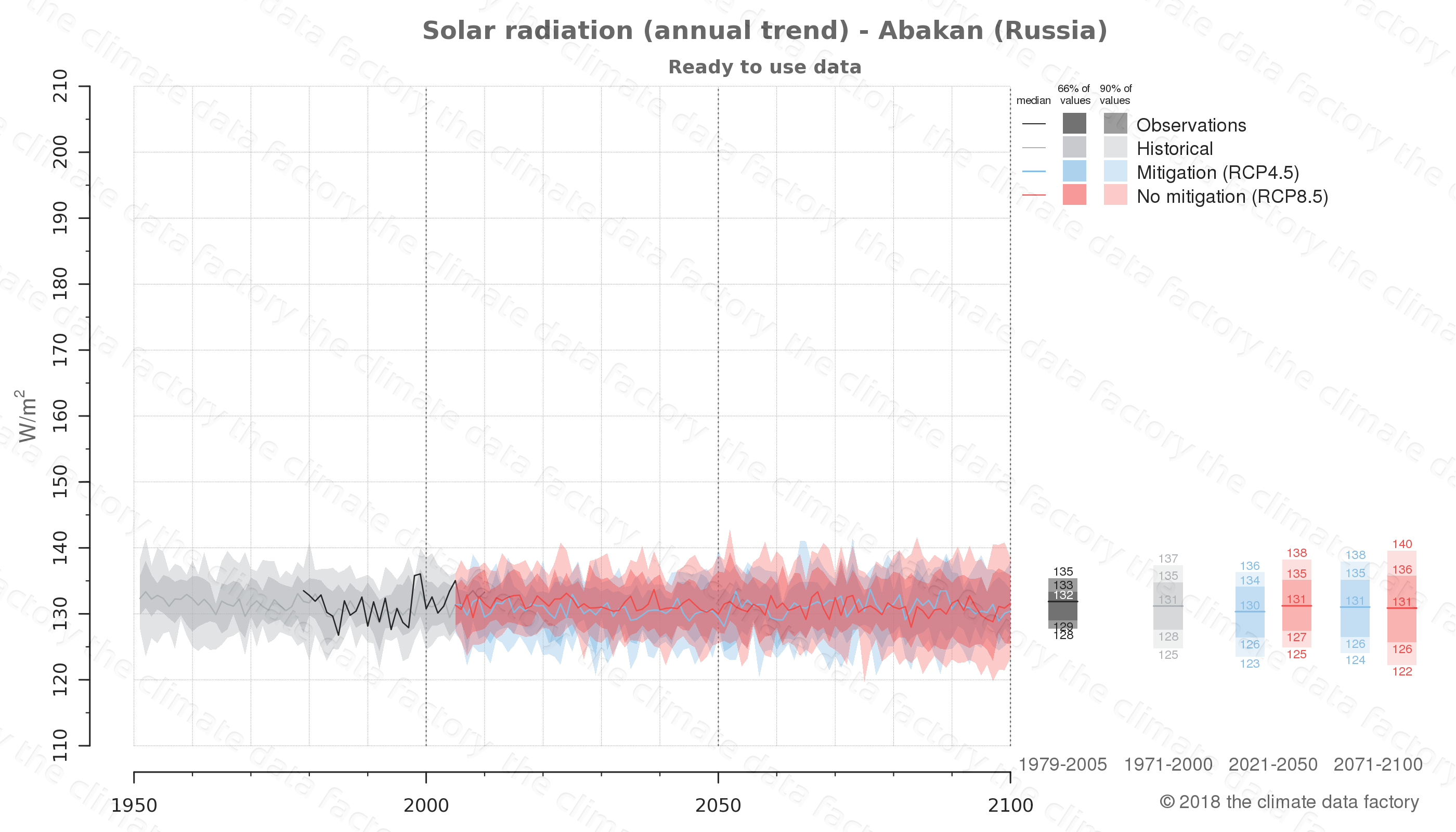 Graphic of projected solar radiation for Abakan (Russia) under two climate change mitigation policy scenarios (RCP4.5, RCP8.5). Represented climate data are processed (bias-adjusted and quality controlled) data from IPCC models. https://theclimatedatafactory.com