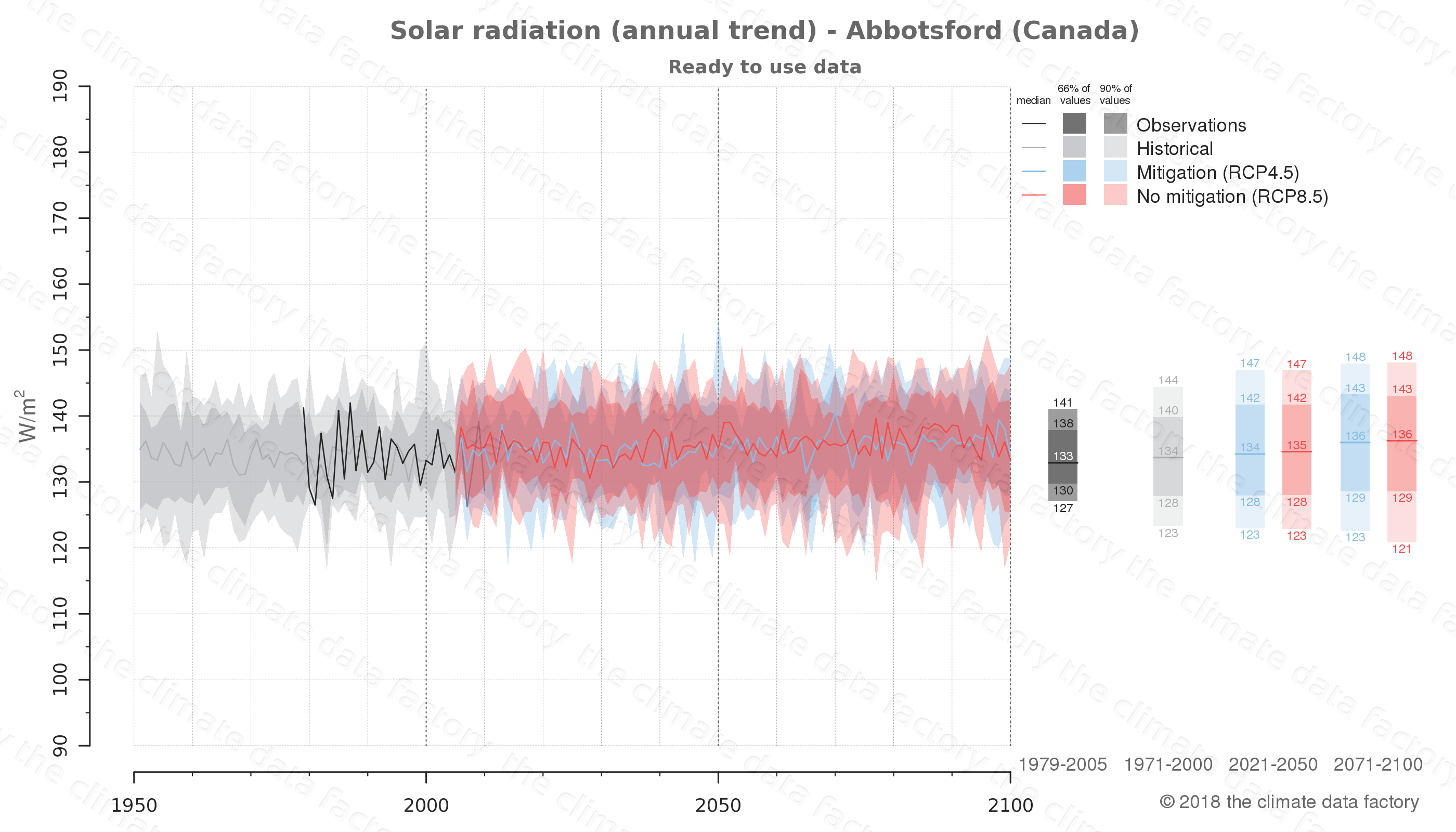 Graphic of projected solar radiation for Abbotsford (Canada) under two climate change mitigation policy scenarios (RCP4.5, RCP8.5). Represented climate data are processed (bias-adjusted and quality controlled) data from IPCC models. https://theclimatedatafactory.com