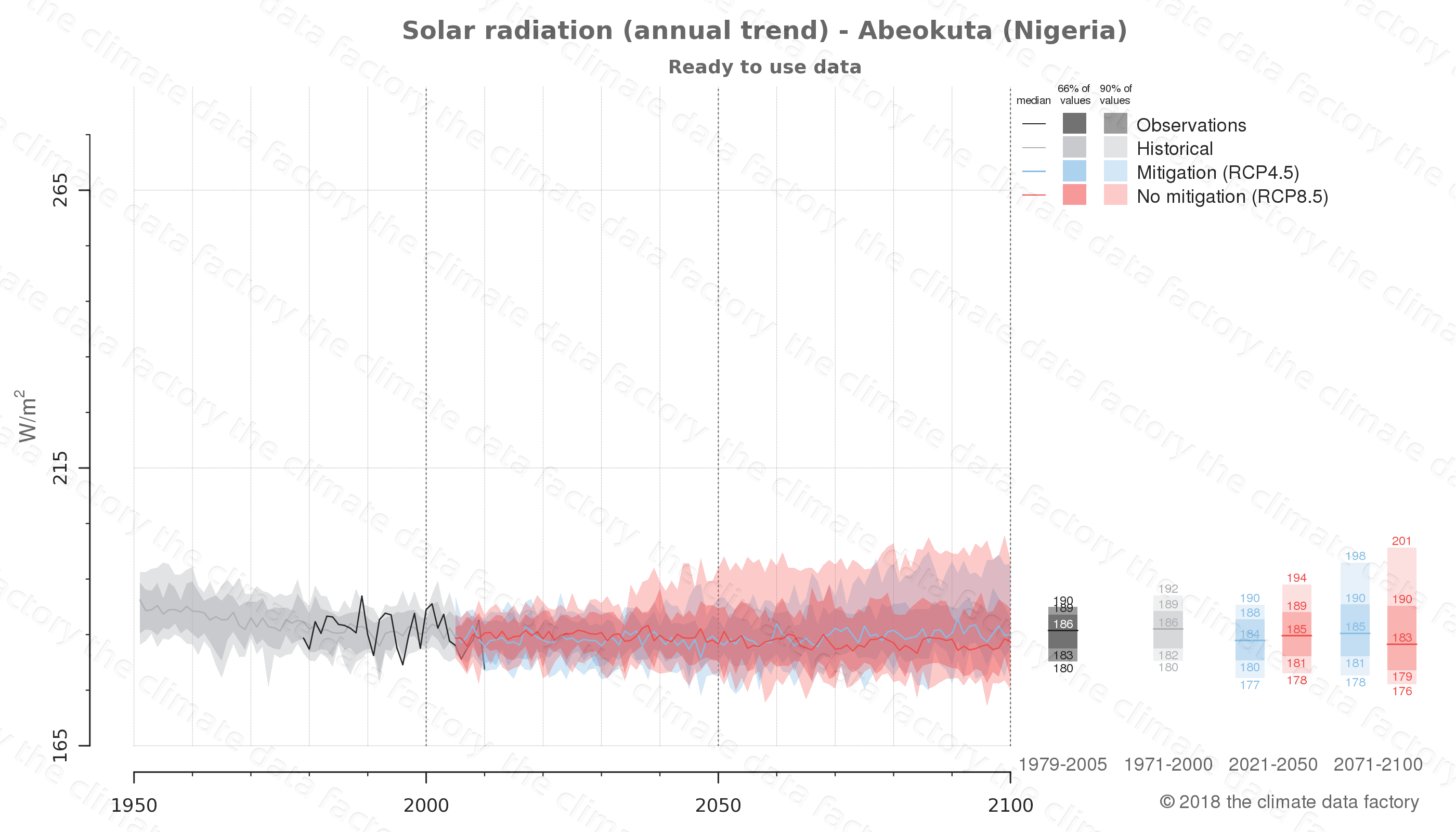 Graphic of projected solar radiation for Abeokuta (Nigeria) under two climate change mitigation policy scenarios (RCP4.5, RCP8.5). Represented climate data are processed (bias-adjusted and quality controlled) data from IPCC models. https://theclimatedatafactory.com