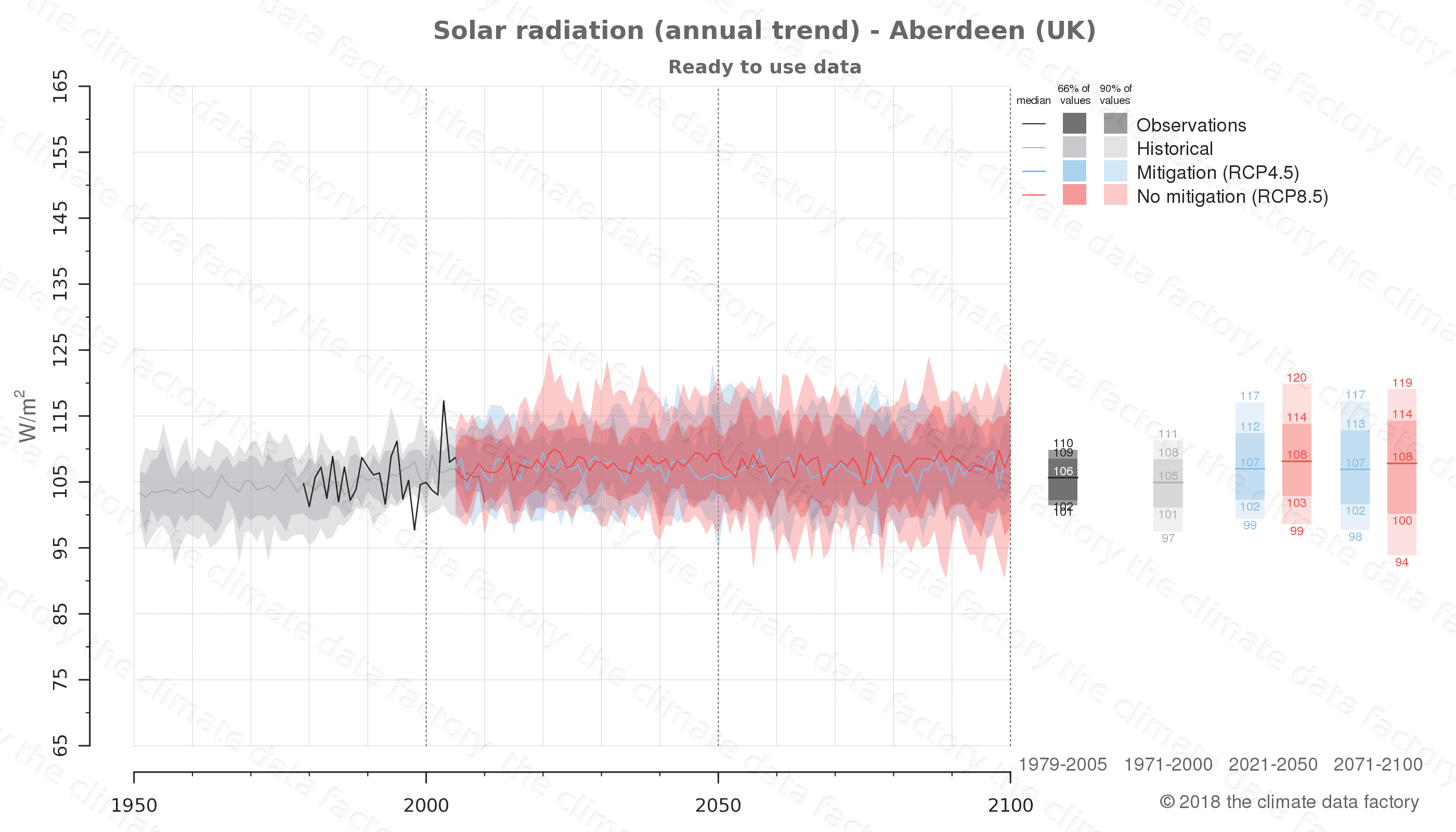 Graphic of projected solar radiation for Aberdeen (UK) under two climate change mitigation policy scenarios (RCP4.5, RCP8.5). Represented climate data are processed (bias-adjusted and quality controlled) data from IPCC models. https://theclimatedatafactory.com