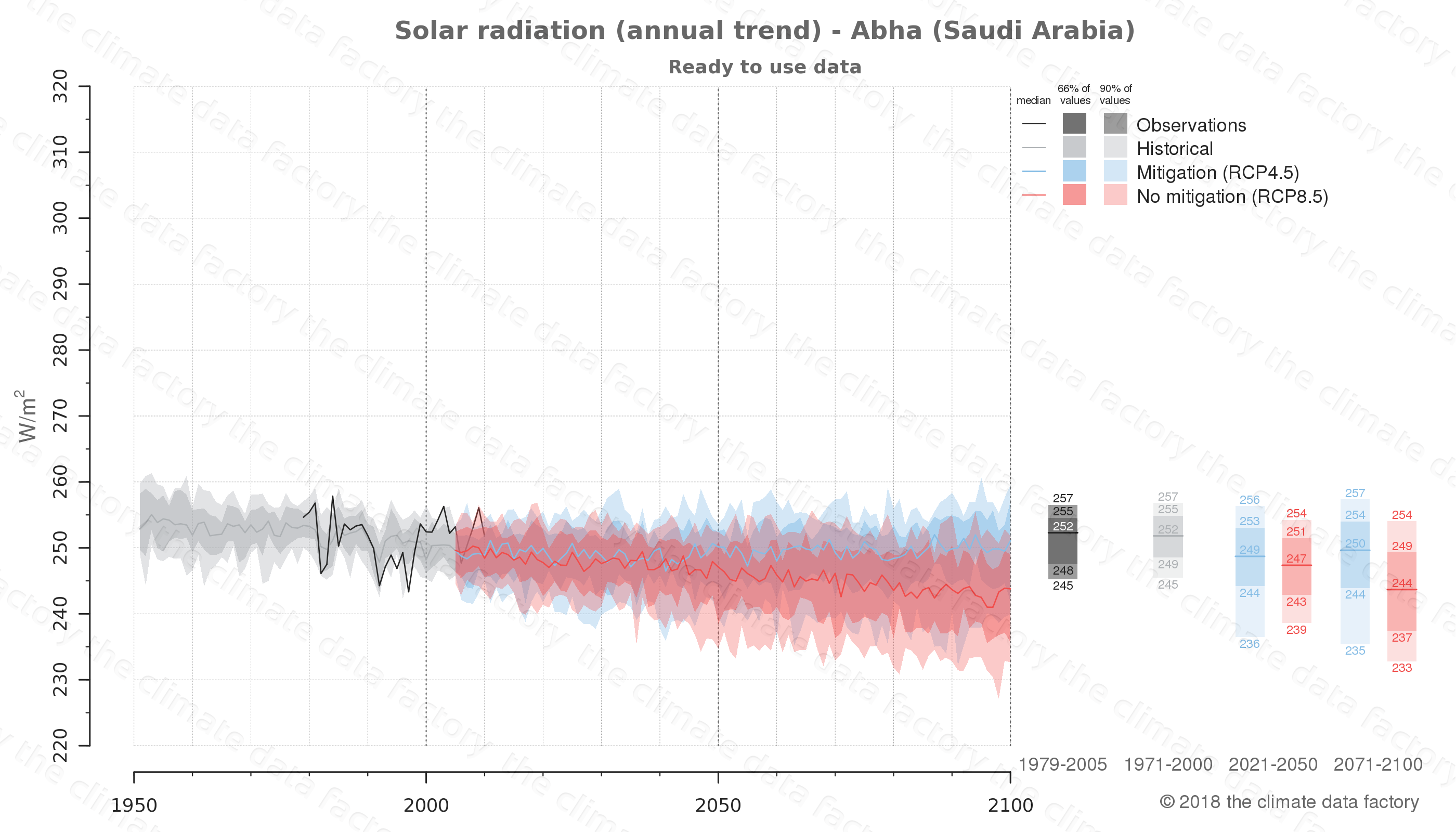 Graphic of projected solar radiation for Abha (Saudi Arabia) under two climate change mitigation policy scenarios (RCP4.5, RCP8.5). Represented climate data are processed (bias-adjusted and quality controlled) data from IPCC models. https://theclimatedatafactory.com