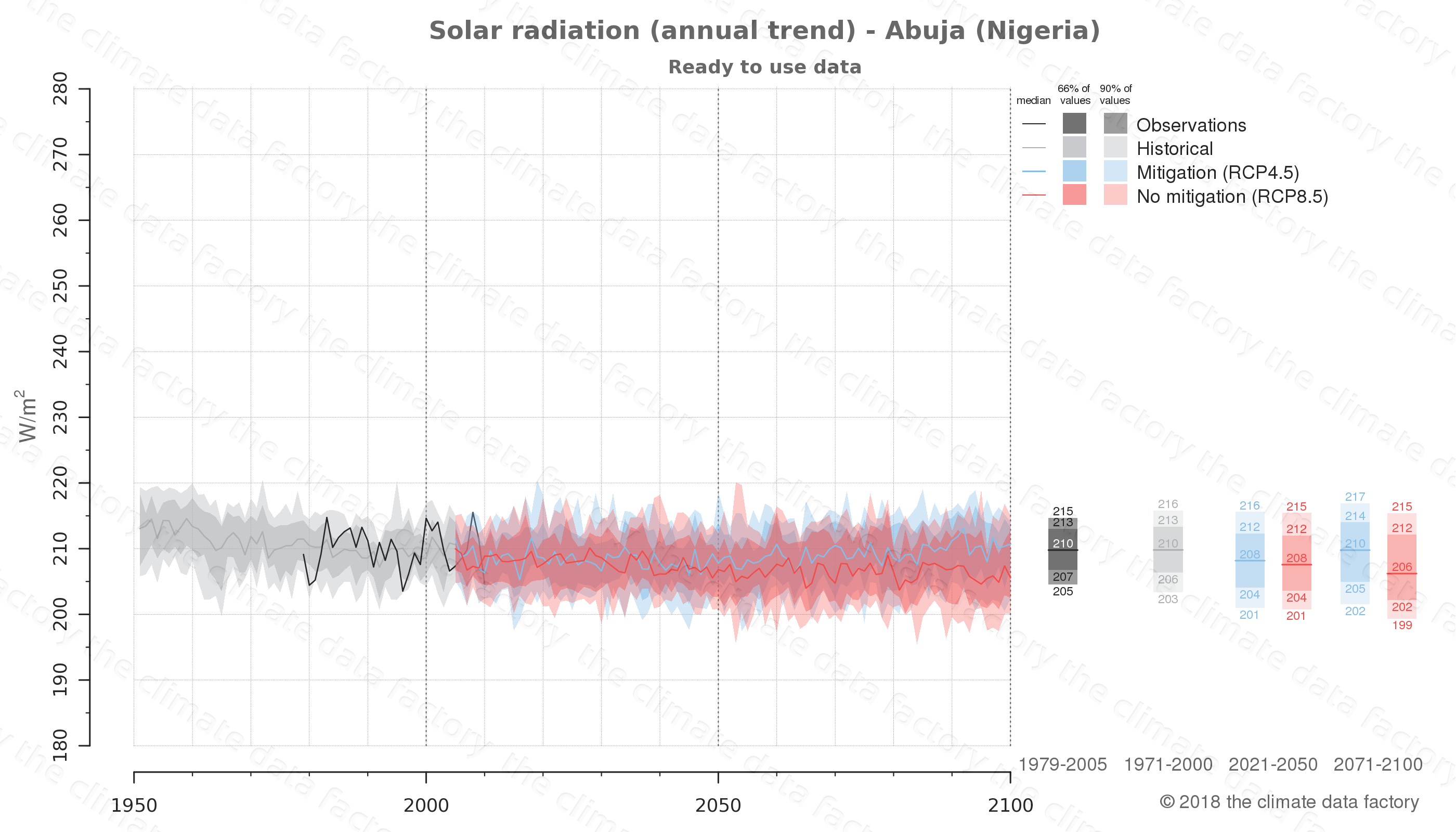 Graphic of projected solar radiation for Abuja (Nigeria) under two climate change mitigation policy scenarios (RCP4.5, RCP8.5). Represented climate data are processed (bias-adjusted and quality controlled) data from IPCC models. https://theclimatedatafactory.com