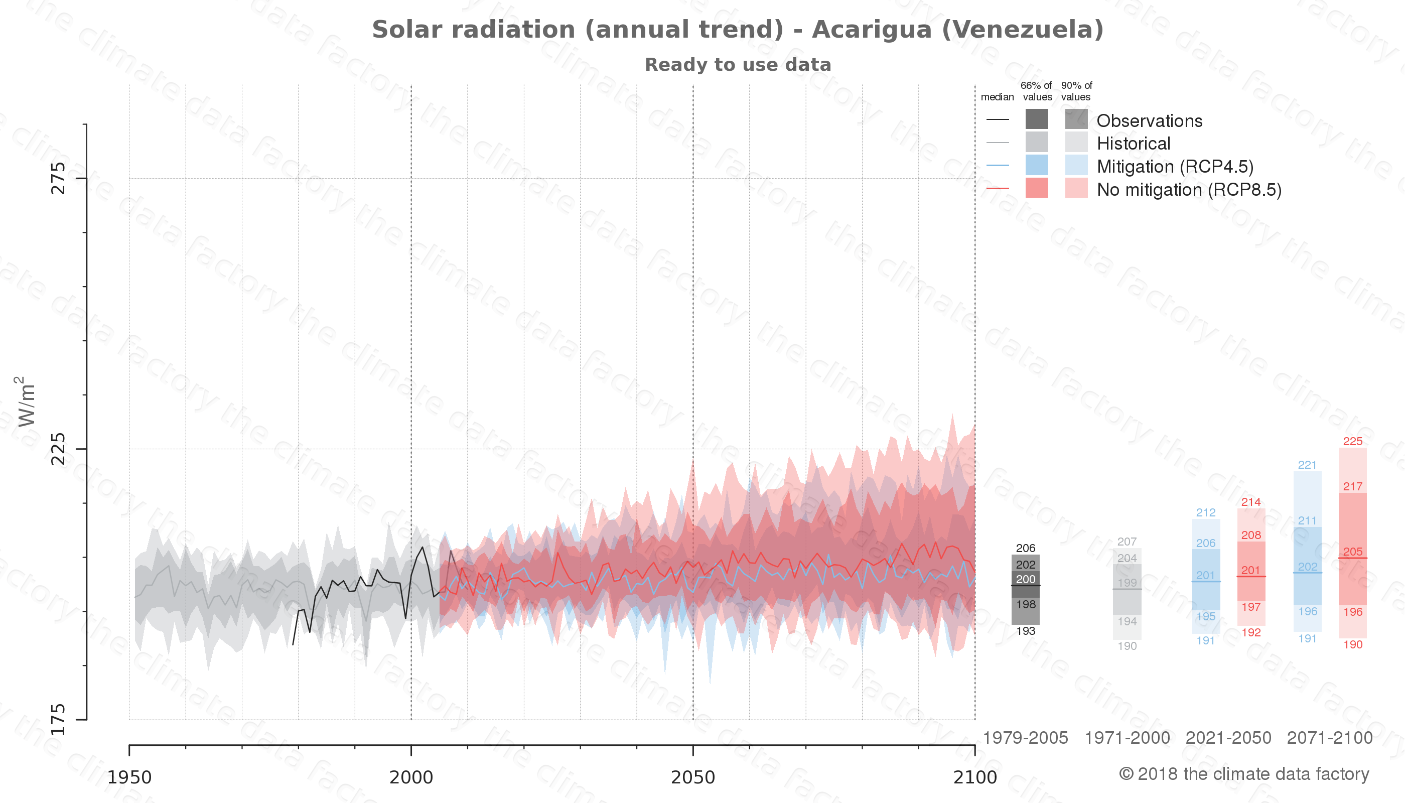 Graphic of projected solar radiation for Acarigua (Venezuela) under two climate change mitigation policy scenarios (RCP4.5, RCP8.5). Represented climate data are processed (bias-adjusted and quality controlled) data from IPCC models. https://theclimatedatafactory.com