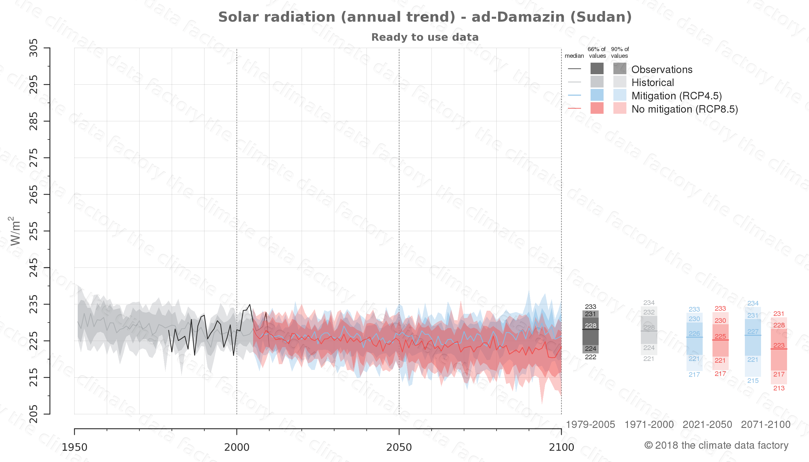Graphic of projected solar radiation for ad-Damazin (Sudan) under two climate change mitigation policy scenarios (RCP4.5, RCP8.5). Represented climate data are processed (bias-adjusted and quality controlled) data from IPCC models. https://theclimatedatafactory.com