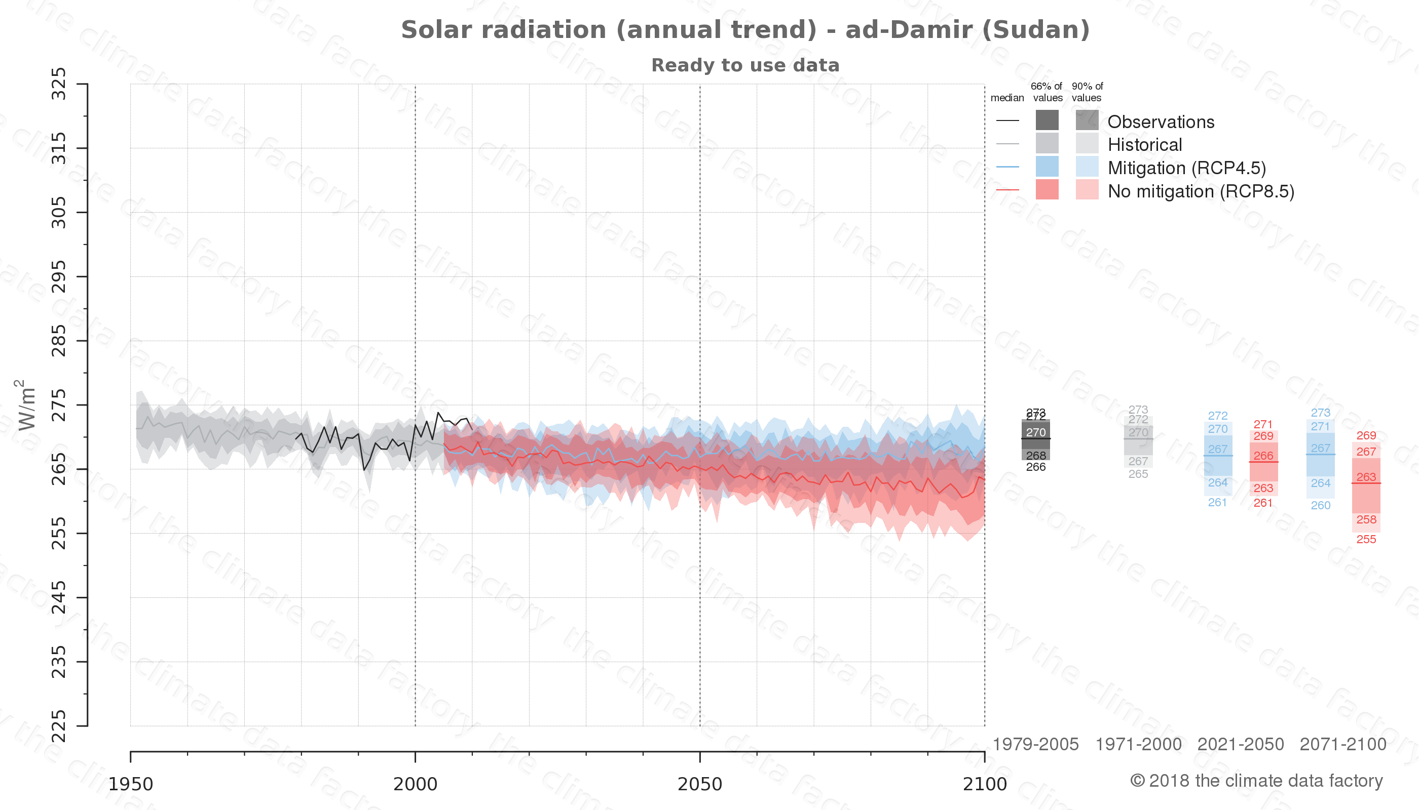 Graphic of projected solar radiation for ad-Damir (Sudan) under two climate change mitigation policy scenarios (RCP4.5, RCP8.5). Represented climate data are processed (bias-adjusted and quality controlled) data from IPCC models. https://theclimatedatafactory.com