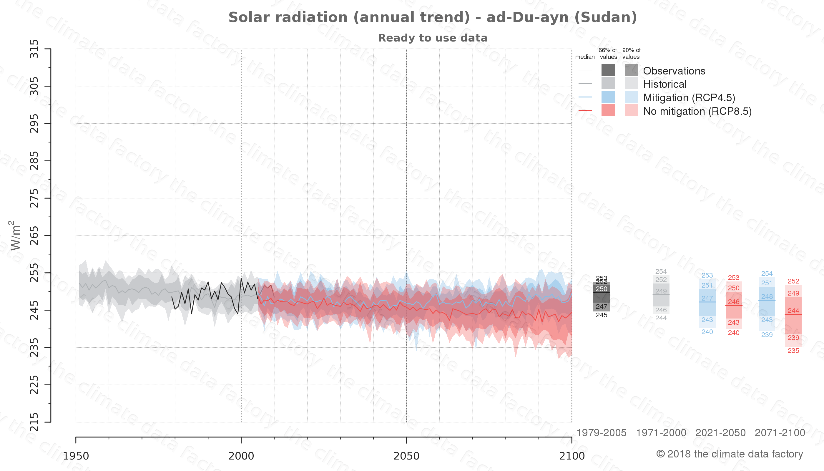 Graphic of projected solar radiation for ad-Du-ayn (Sudan) under two climate change mitigation policy scenarios (RCP4.5, RCP8.5). Represented climate data are processed (bias-adjusted and quality controlled) data from IPCC models. https://theclimatedatafactory.com