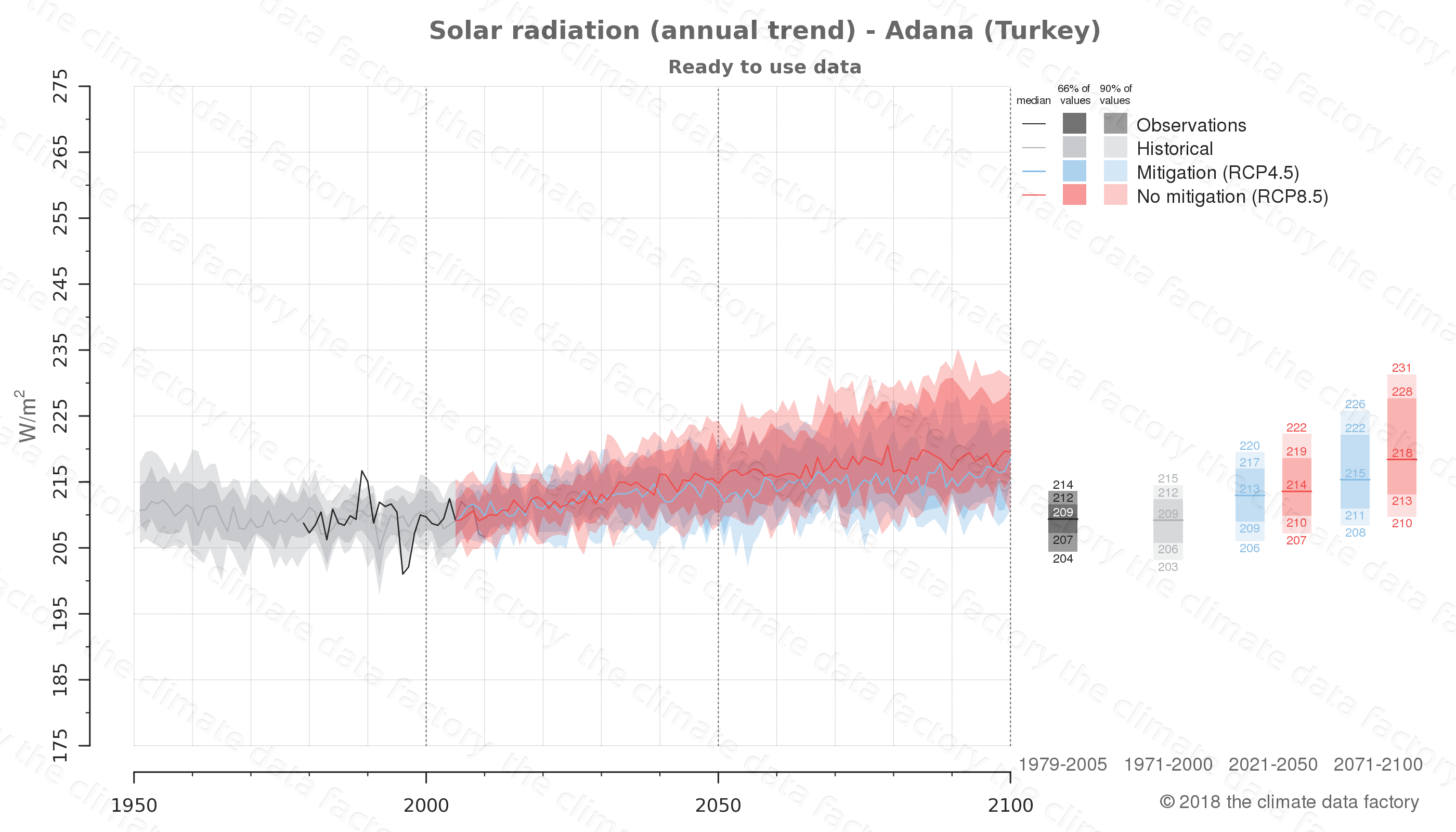 Graphic of projected solar radiation for Adana (Turkey) under two climate change mitigation policy scenarios (RCP4.5, RCP8.5). Represented climate data are processed (bias-adjusted and quality controlled) data from IPCC models. https://theclimatedatafactory.com