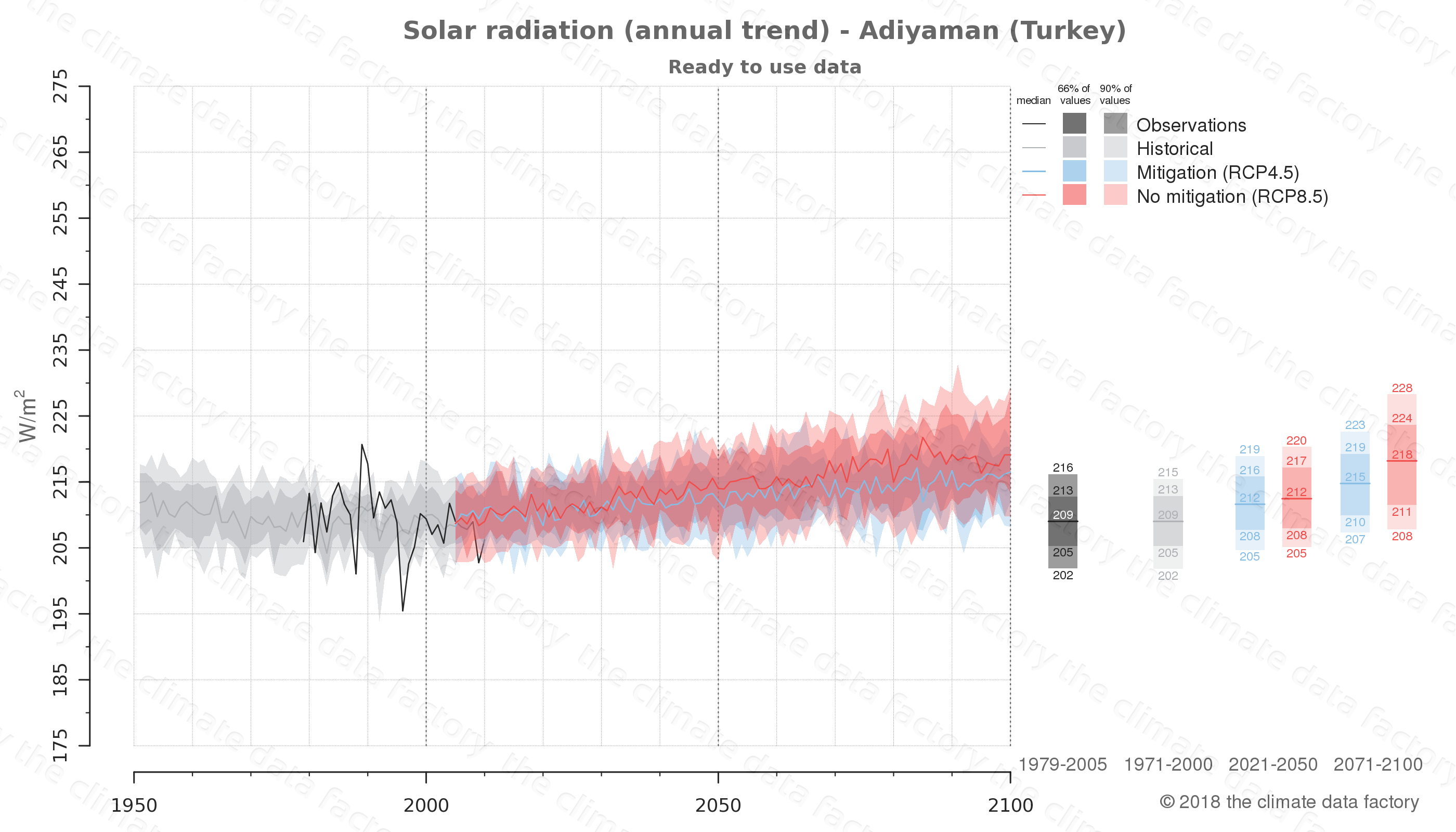 Graphic of projected solar radiation for Adiyaman (Turkey) under two climate change mitigation policy scenarios (RCP4.5, RCP8.5). Represented climate data are processed (bias-adjusted and quality controlled) data from IPCC models. https://theclimatedatafactory.com