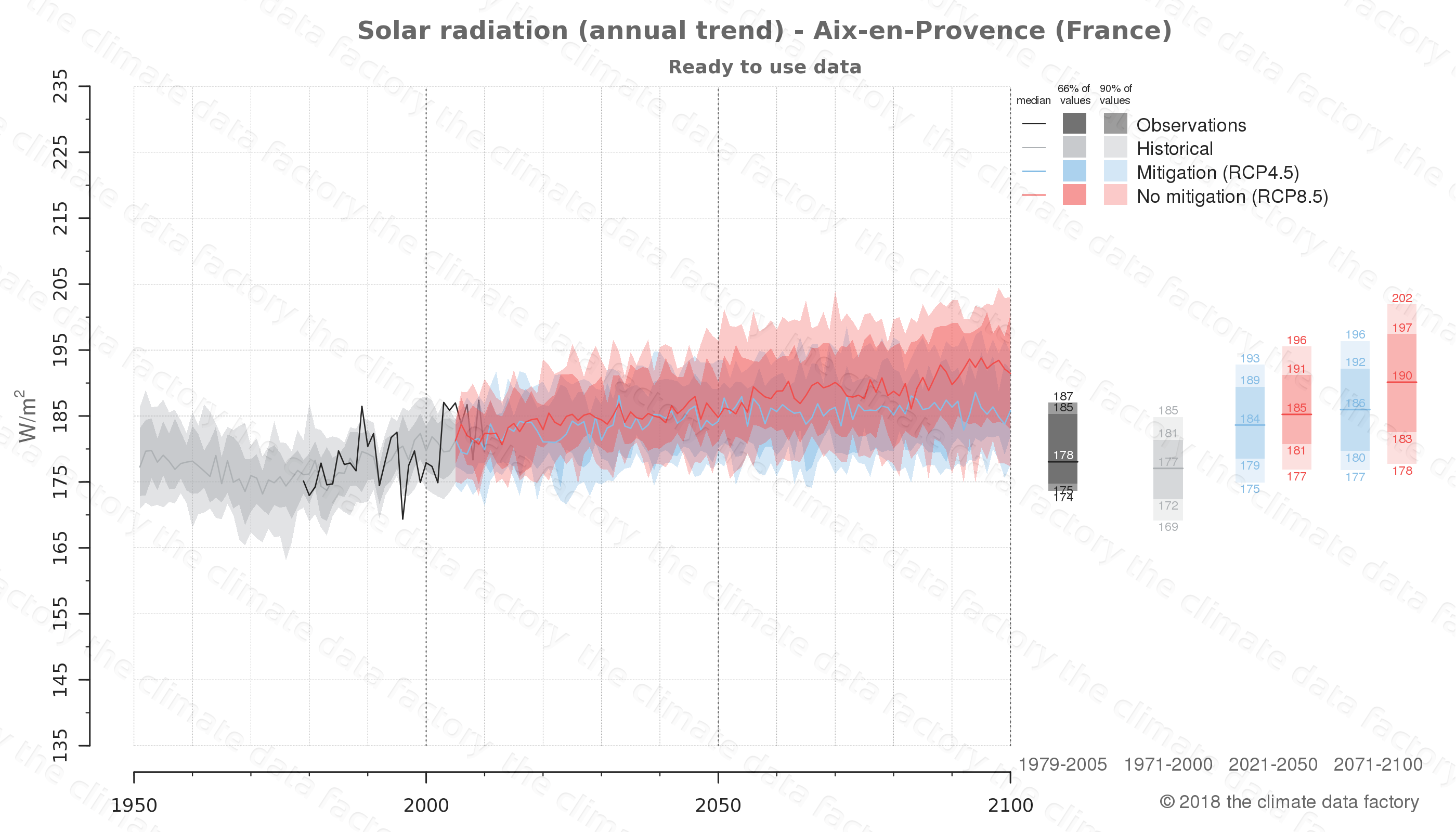 Graphic of projected solar radiation for Aix-en-Provence (France) under two climate change mitigation policy scenarios (RCP4.5, RCP8.5). Represented climate data are processed (bias-adjusted and quality controlled) data from IPCC models. https://theclimatedatafactory.com