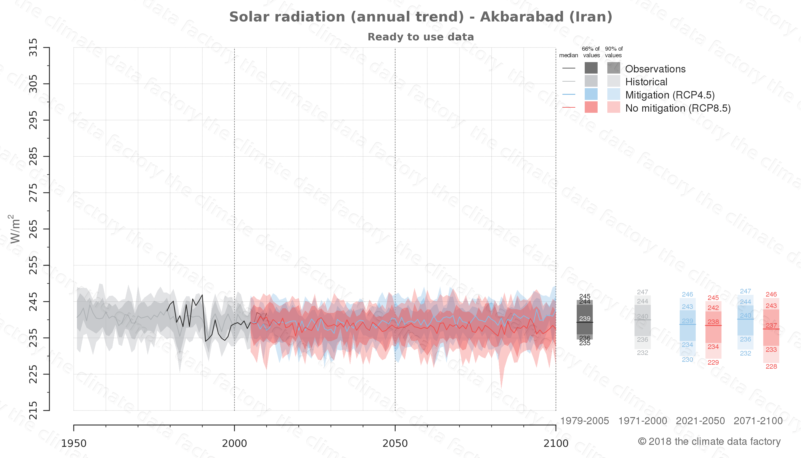 Graphic of projected solar radiation for Akbarabad (Iran) under two climate change mitigation policy scenarios (RCP4.5, RCP8.5). Represented climate data are processed (bias-adjusted and quality controlled) data from IPCC models. https://theclimatedatafactory.com