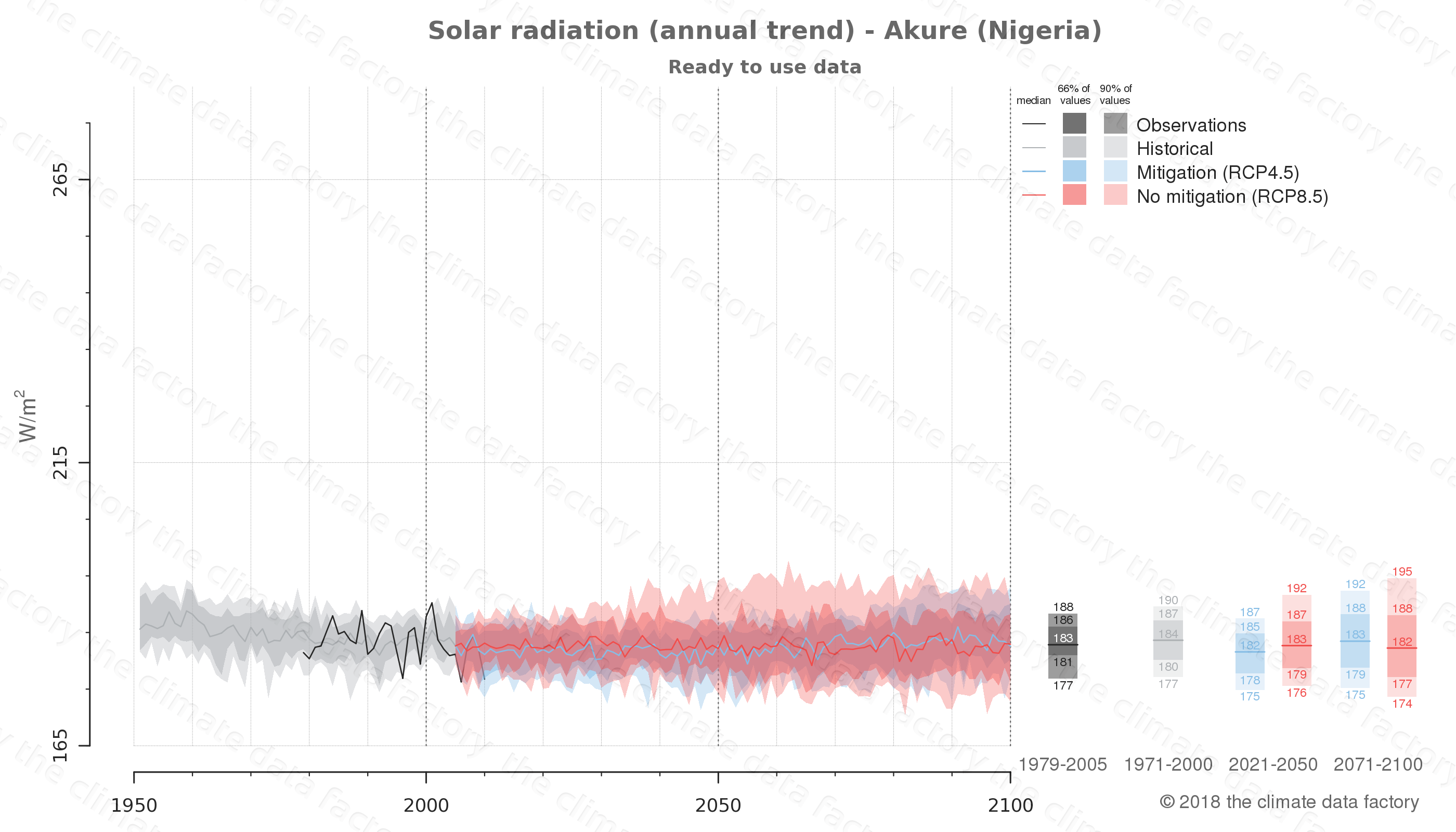 Graphic of projected solar radiation for Akure (Nigeria) under two climate change mitigation policy scenarios (RCP4.5, RCP8.5). Represented climate data are processed (bias-adjusted and quality controlled) data from IPCC models. https://theclimatedatafactory.com