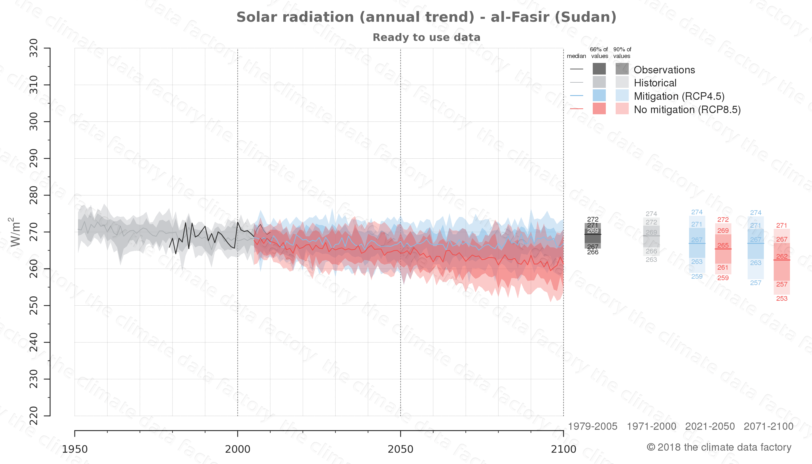 Graphic of projected solar radiation for al-Fasir (Sudan) under two climate change mitigation policy scenarios (RCP4.5, RCP8.5). Represented climate data are processed (bias-adjusted and quality controlled) data from IPCC models. https://theclimatedatafactory.com