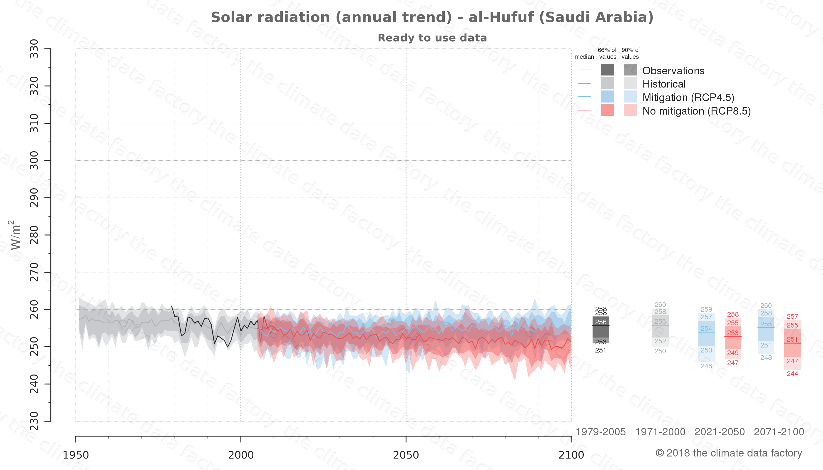 Graphic of projected solar radiation for al-Hufuf (Saudi Arabia) under two climate change mitigation policy scenarios (RCP4.5, RCP8.5). Represented climate data are processed (bias-adjusted and quality controlled) data from IPCC models. https://theclimatedatafactory.com