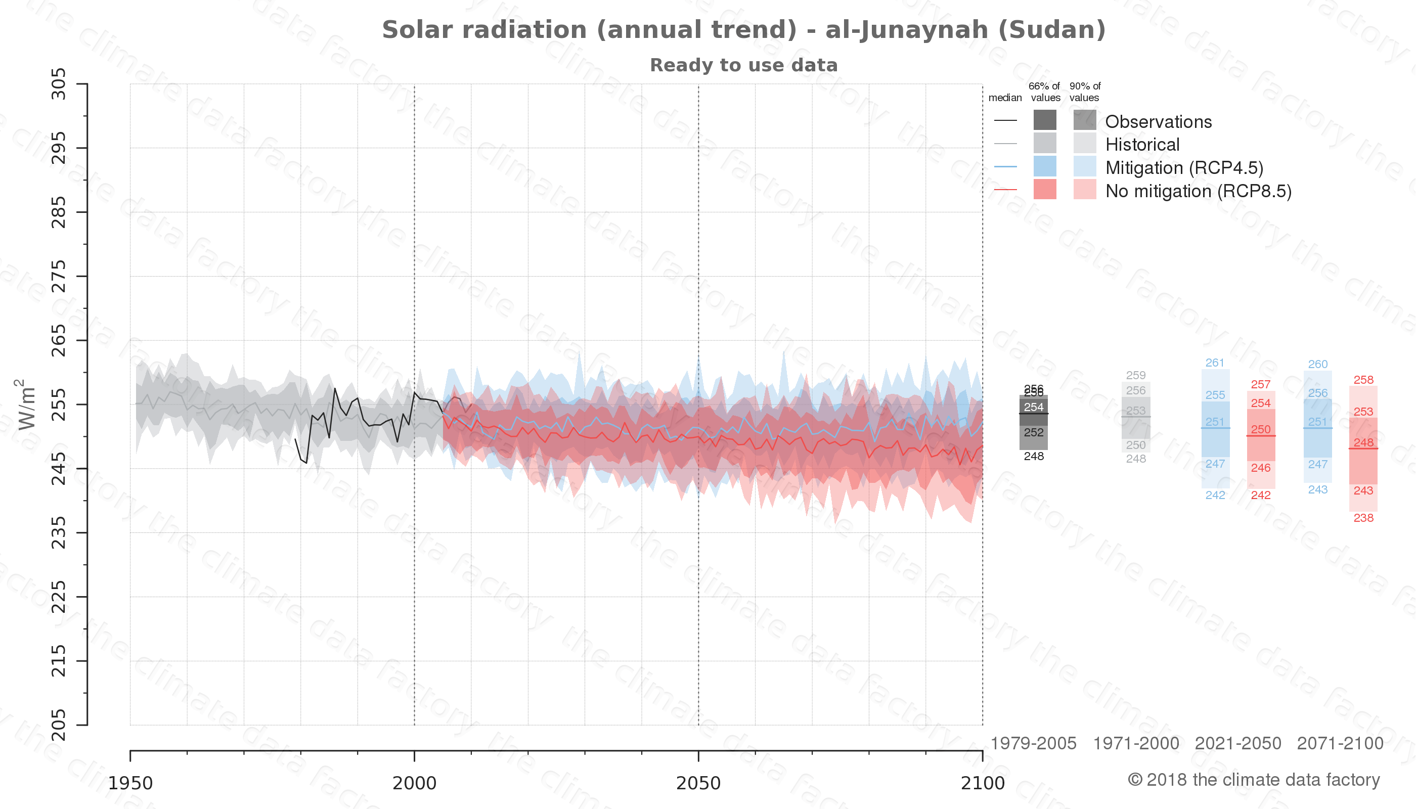 Graphic of projected solar radiation for al-Junaynah (Sudan) under two climate change mitigation policy scenarios (RCP4.5, RCP8.5). Represented climate data are processed (bias-adjusted and quality controlled) data from IPCC models. https://theclimatedatafactory.com