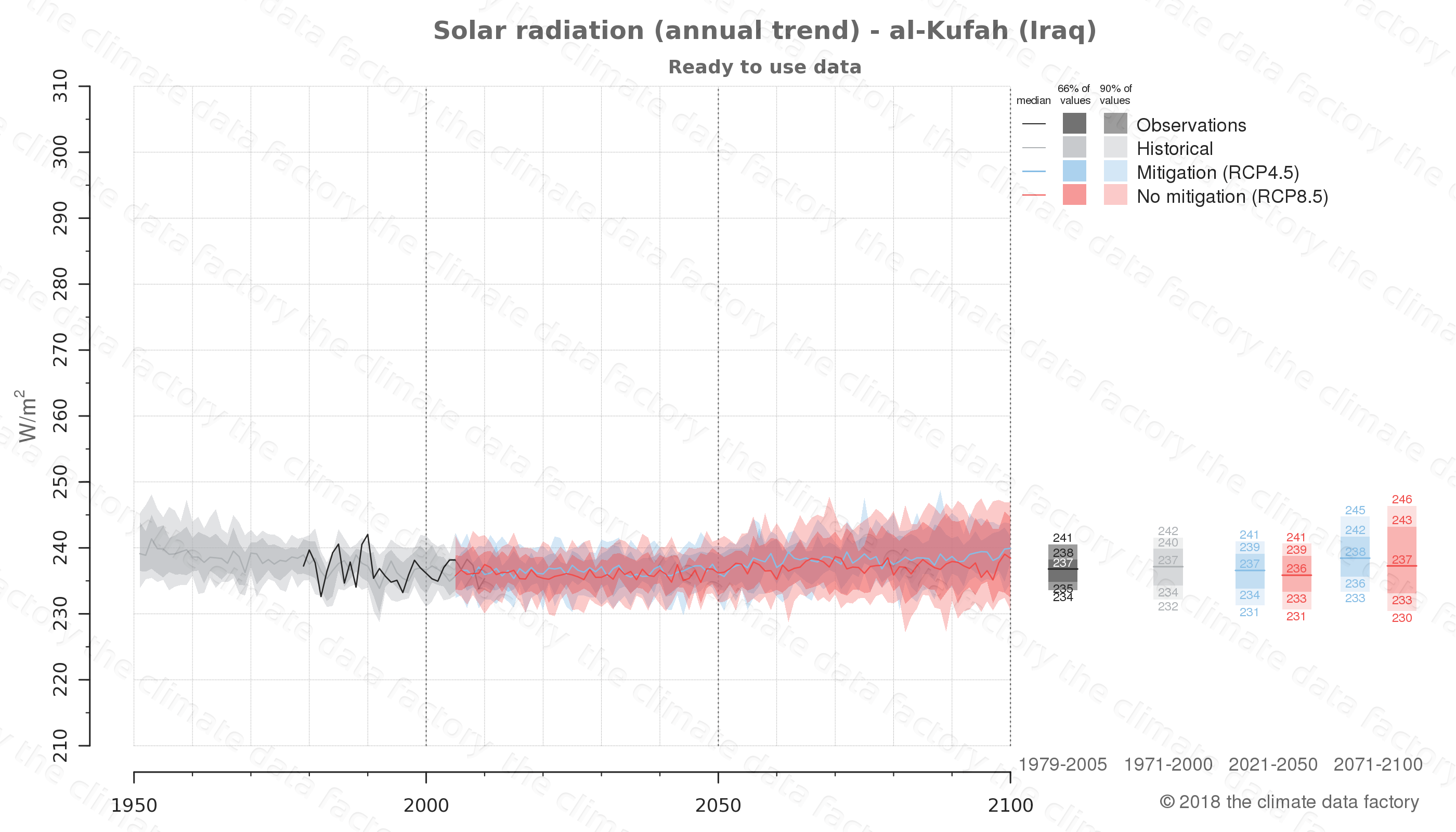 Graphic of projected solar radiation for al-Kufah (Iraq) under two climate change mitigation policy scenarios (RCP4.5, RCP8.5). Represented climate data are processed (bias-adjusted and quality controlled) data from IPCC models. https://theclimatedatafactory.com