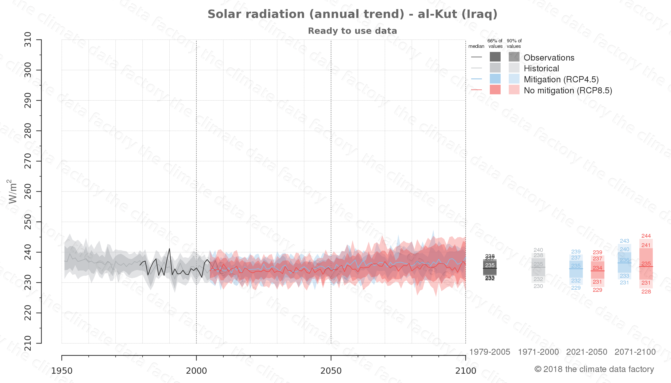 Graphic of projected solar radiation for al-Kut (Iraq) under two climate change mitigation policy scenarios (RCP4.5, RCP8.5). Represented climate data are processed (bias-adjusted and quality controlled) data from IPCC models. https://theclimatedatafactory.com