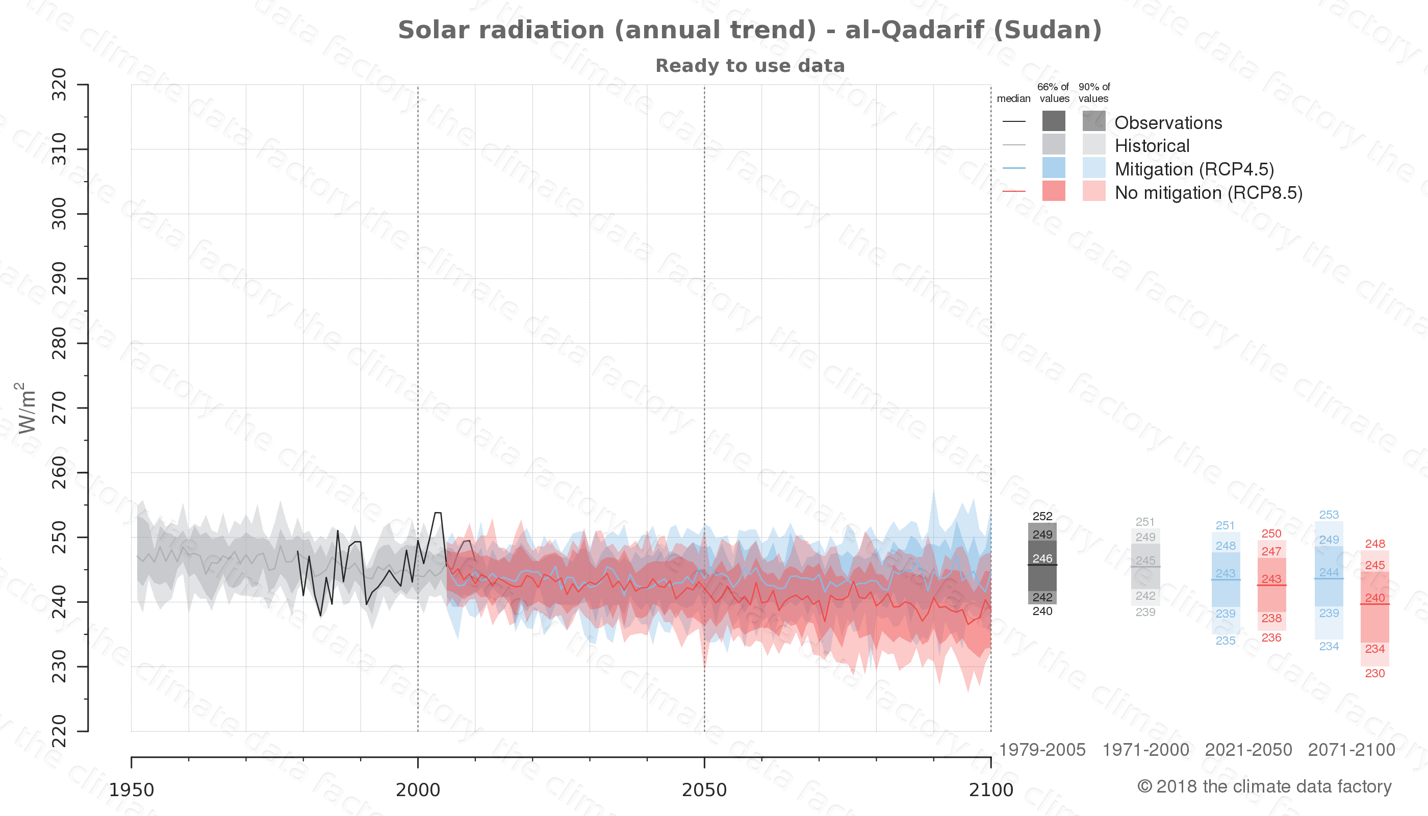Graphic of projected solar radiation for al-Qadarif (Sudan) under two climate change mitigation policy scenarios (RCP4.5, RCP8.5). Represented climate data are processed (bias-adjusted and quality controlled) data from IPCC models. https://theclimatedatafactory.com