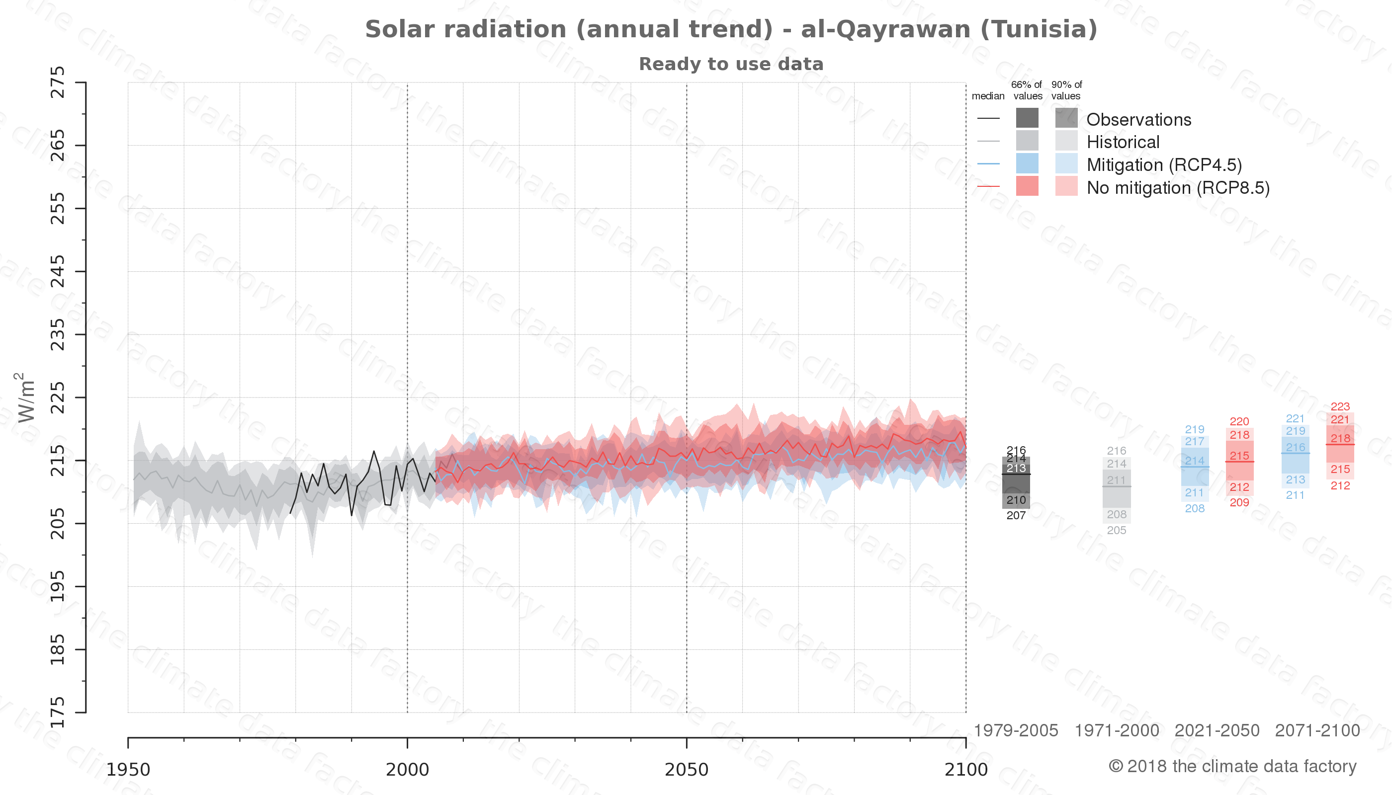 Graphic of projected solar radiation for al-Qayrawan (Tunisia) under two climate change mitigation policy scenarios (RCP4.5, RCP8.5). Represented climate data are processed (bias-adjusted and quality controlled) data from IPCC models. https://theclimatedatafactory.com