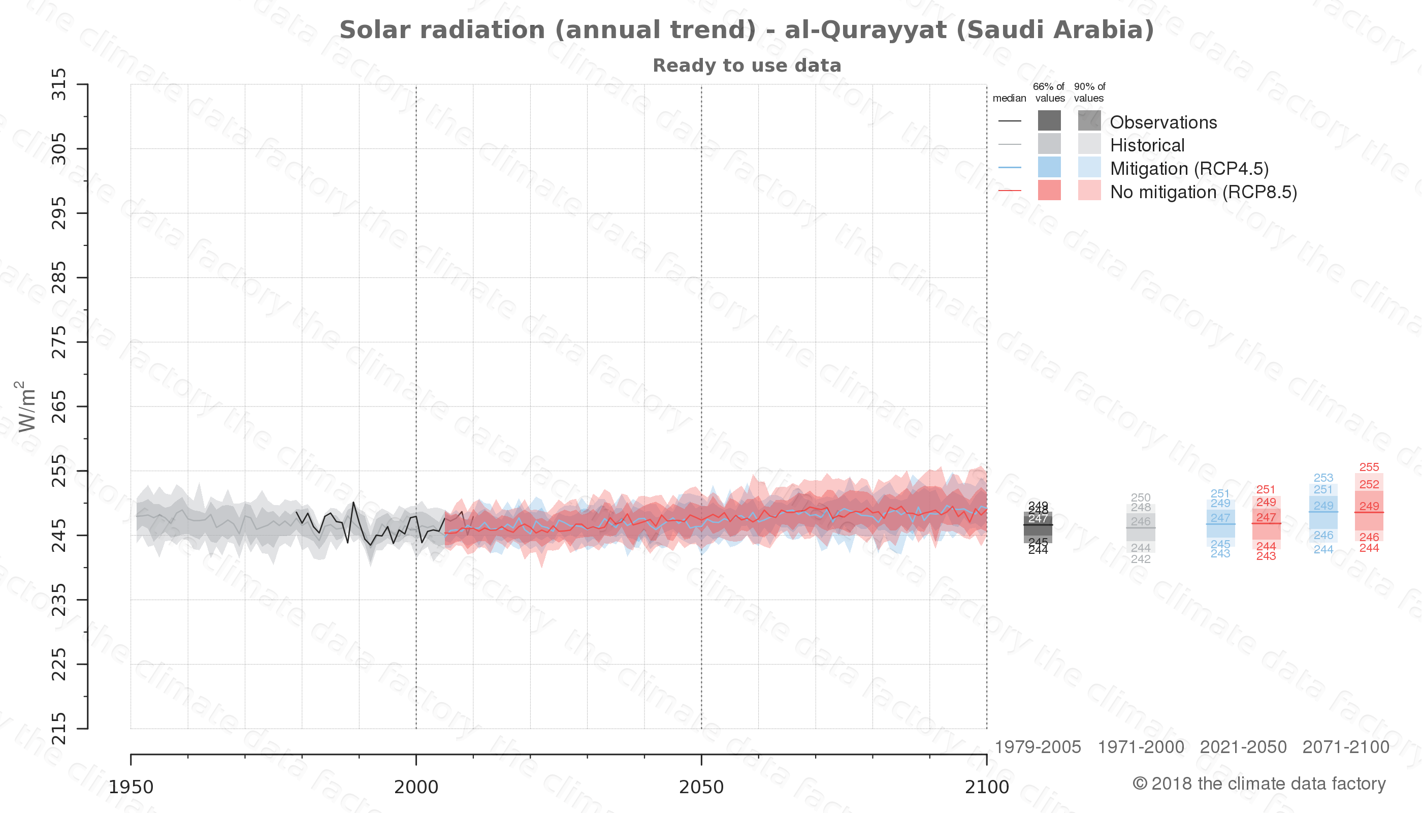 Graphic of projected solar radiation for al-Qurayyat (Saudi Arabia) under two climate change mitigation policy scenarios (RCP4.5, RCP8.5). Represented climate data are processed (bias-adjusted and quality controlled) data from IPCC models. https://theclimatedatafactory.com