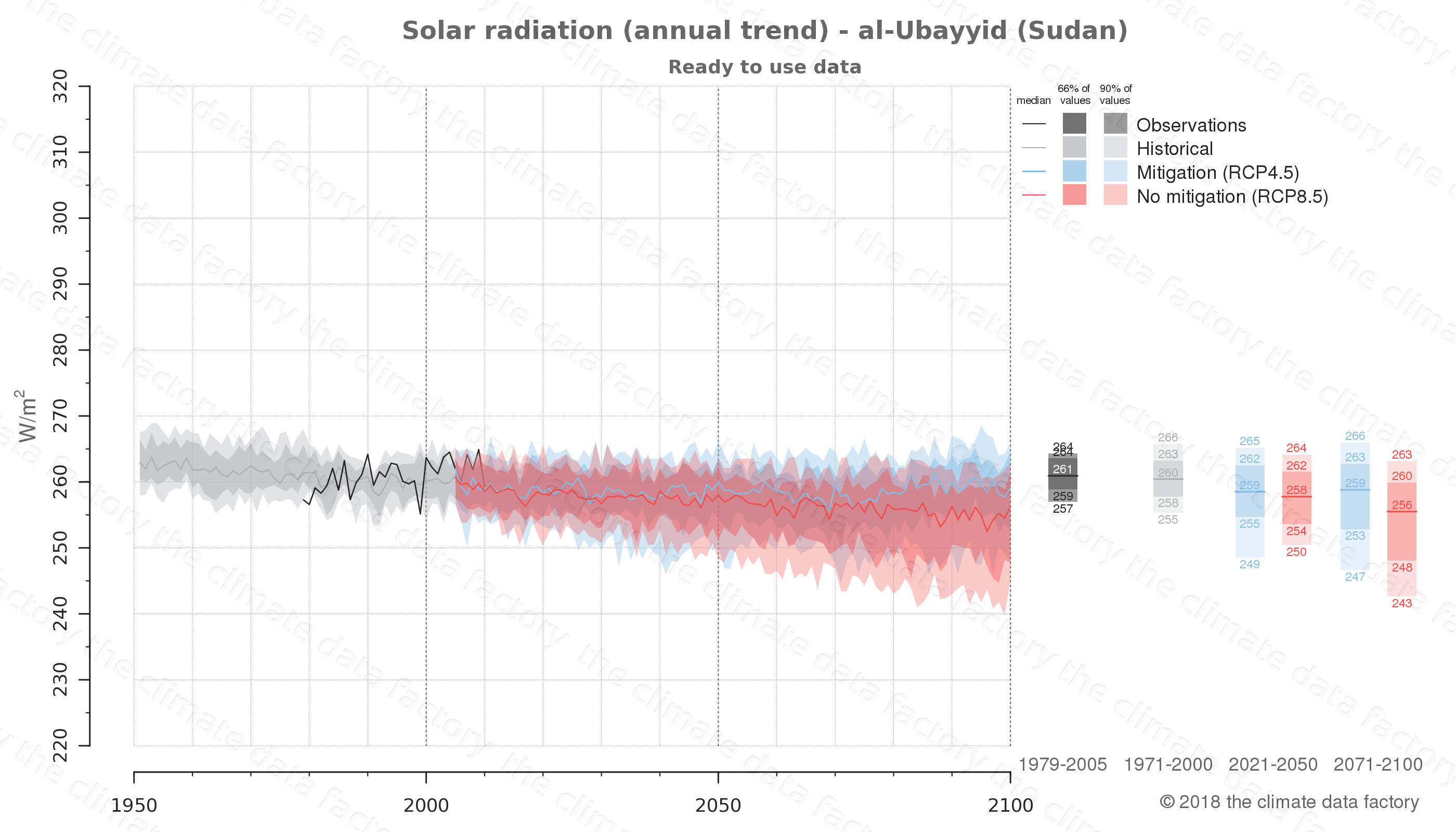 Graphic of projected solar radiation for al-Ubayyid (Sudan) under two climate change mitigation policy scenarios (RCP4.5, RCP8.5). Represented climate data are processed (bias-adjusted and quality controlled) data from IPCC models. https://theclimatedatafactory.com