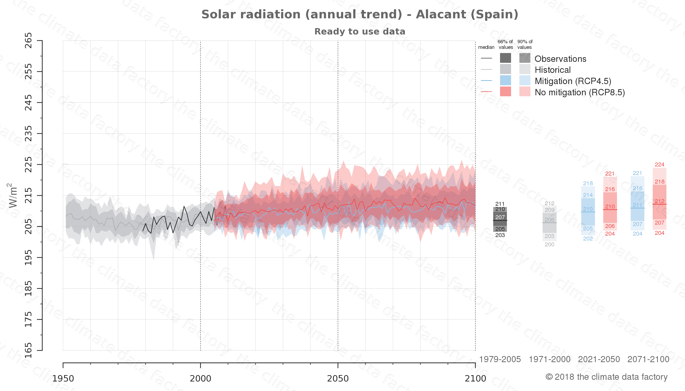 Graphic of projected solar radiation for Alacant (Spain) under two climate change mitigation policy scenarios (RCP4.5, RCP8.5). Represented climate data are processed (bias-adjusted and quality controlled) data from IPCC models. https://theclimatedatafactory.com