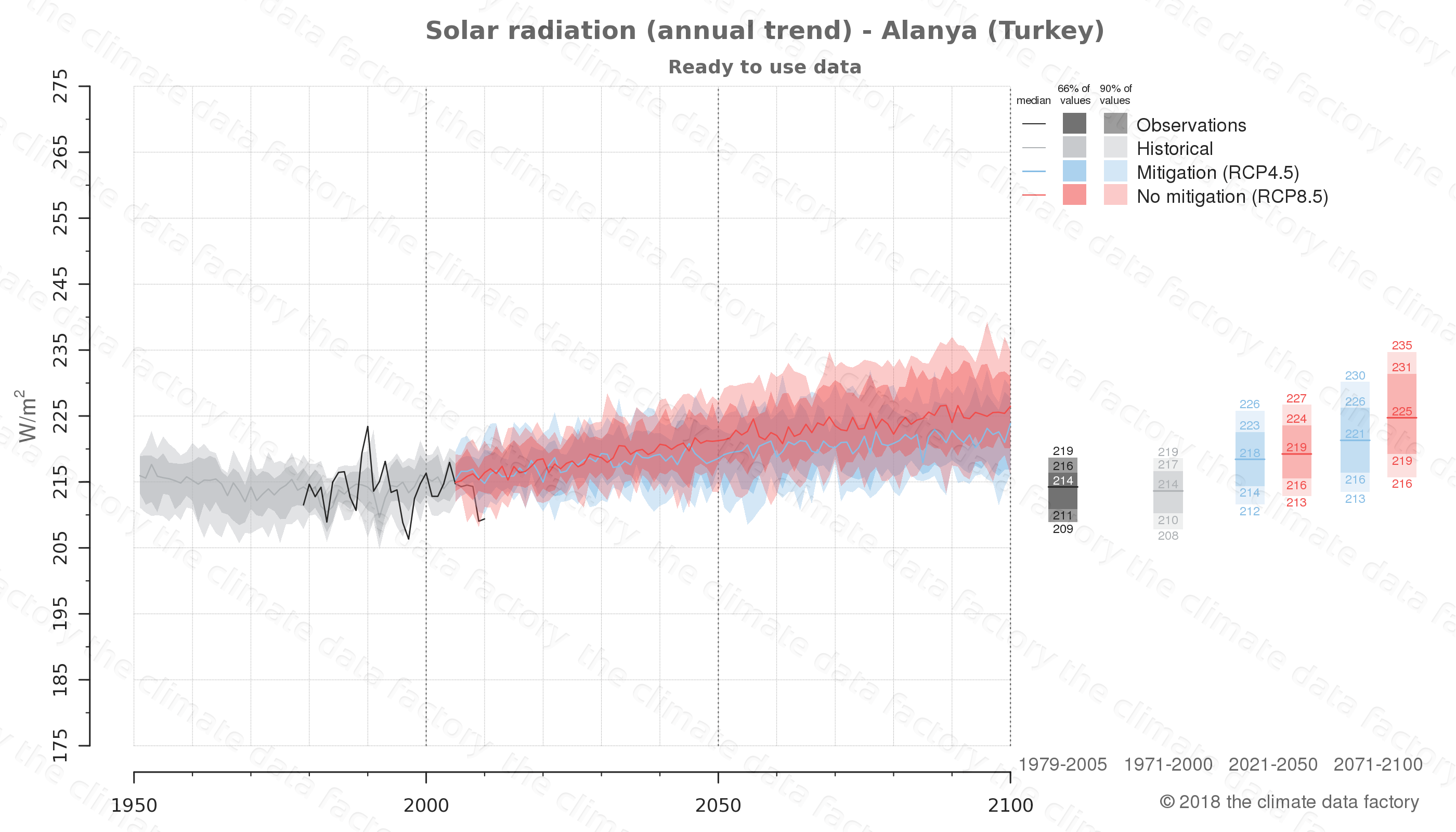 Graphic of projected solar radiation for Alanya (Turkey) under two climate change mitigation policy scenarios (RCP4.5, RCP8.5). Represented climate data are processed (bias-adjusted and quality controlled) data from IPCC models. https://theclimatedatafactory.com