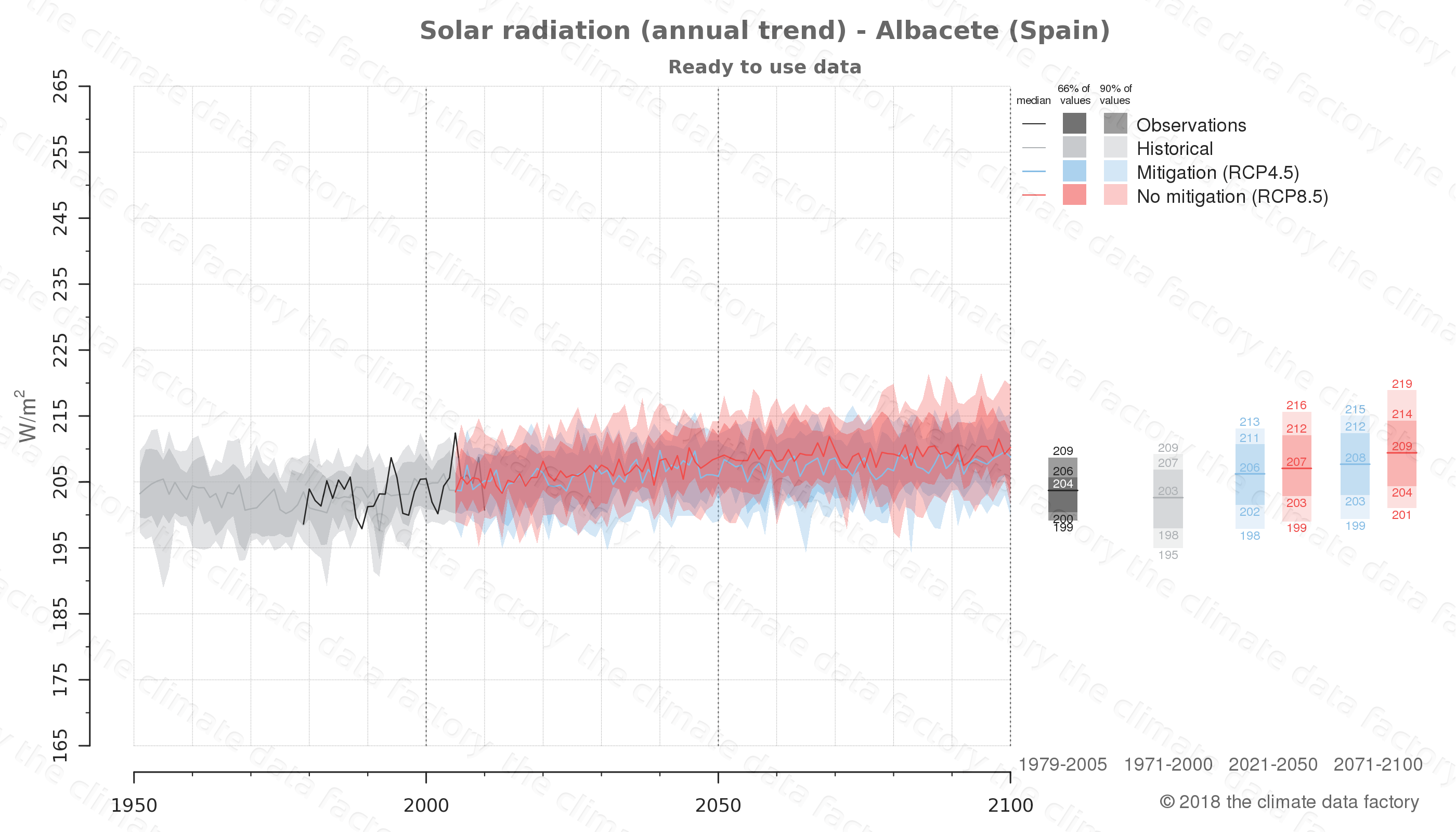 Graphic of projected solar radiation for Albacete (Spain) under two climate change mitigation policy scenarios (RCP4.5, RCP8.5). Represented climate data are processed (bias-adjusted and quality controlled) data from IPCC models. https://theclimatedatafactory.com