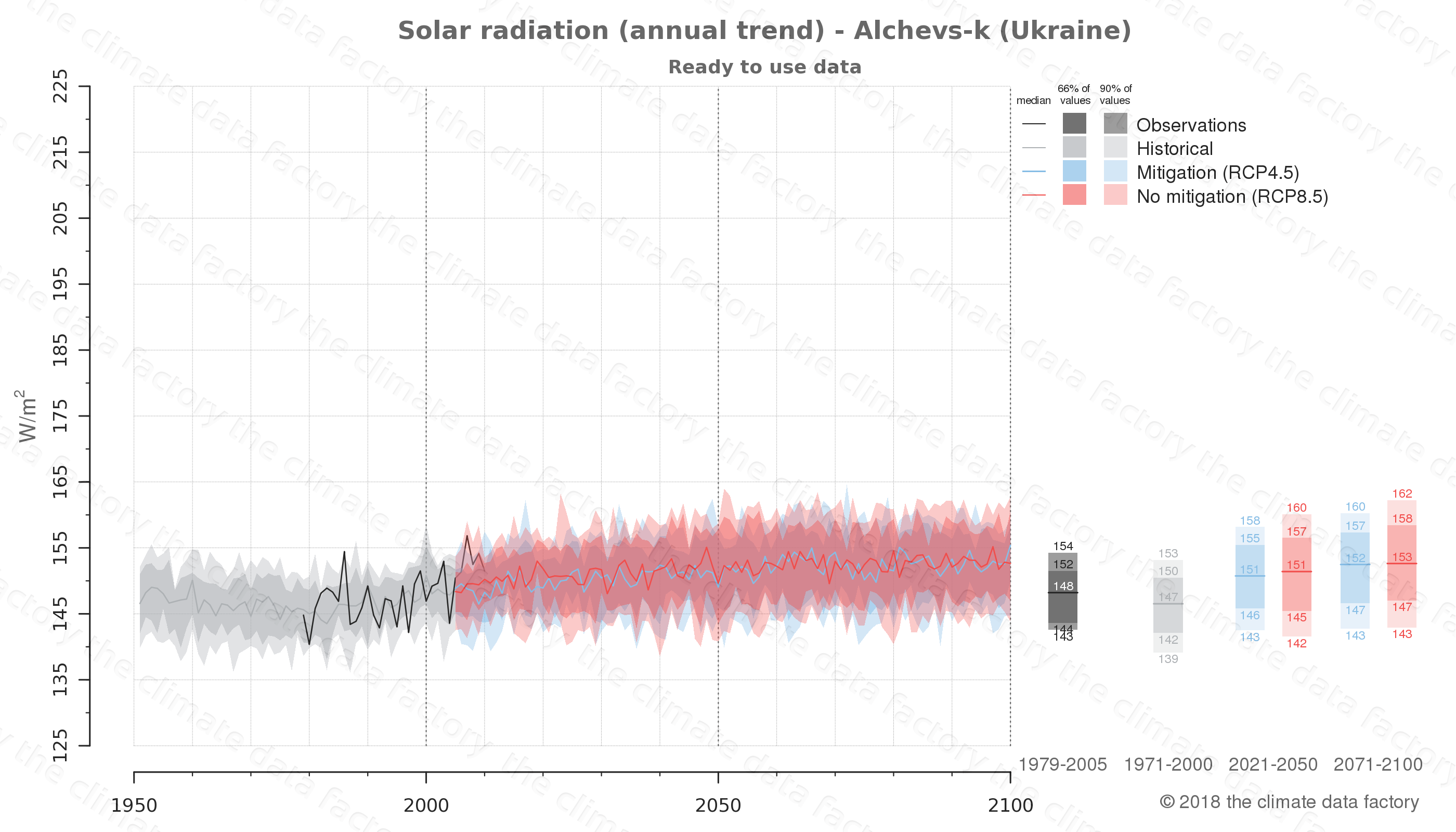 Graphic of projected solar radiation for Alchevs-k (Ukraine) under two climate change mitigation policy scenarios (RCP4.5, RCP8.5). Represented climate data are processed (bias-adjusted and quality controlled) data from IPCC models. https://theclimatedatafactory.com
