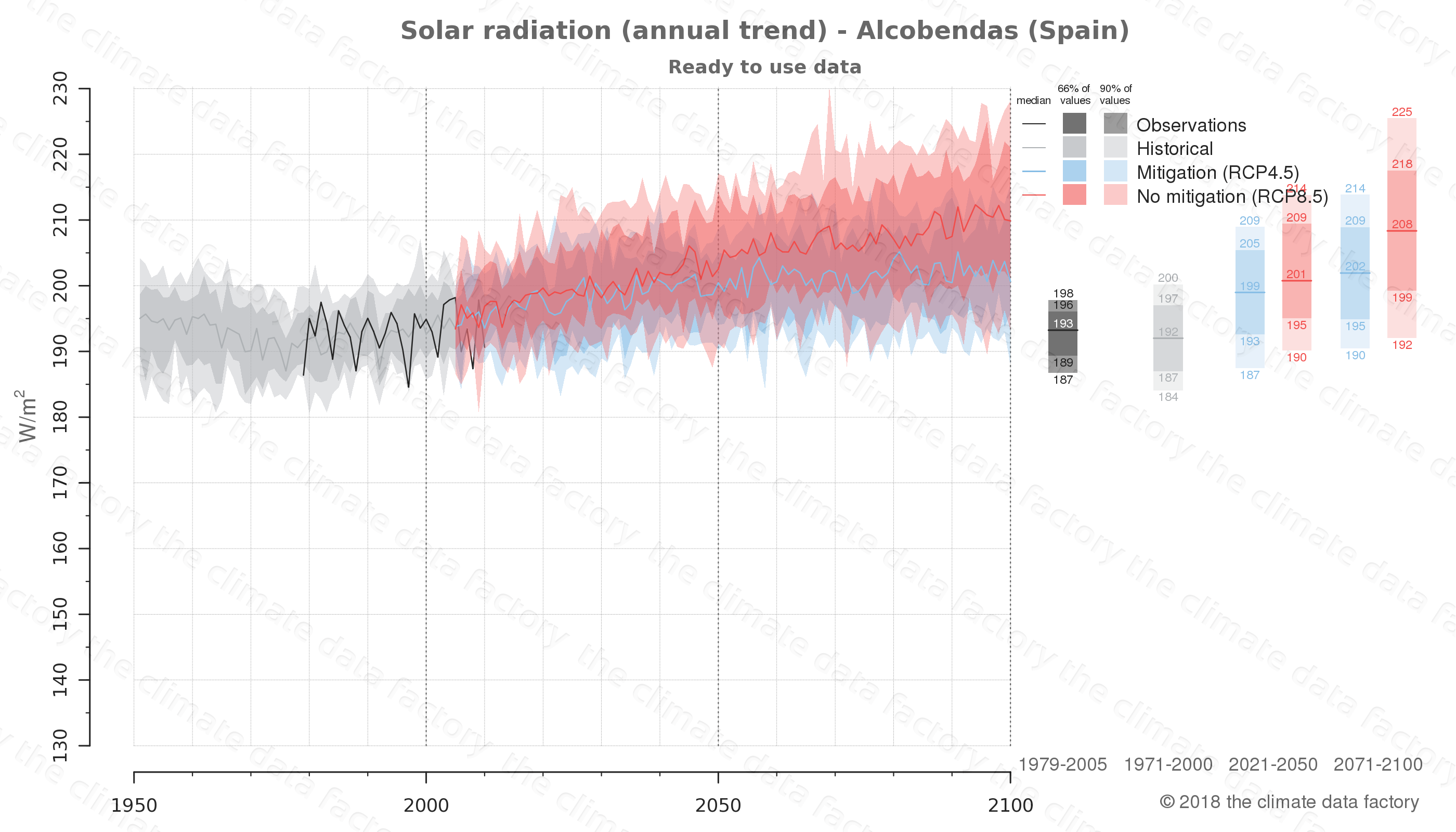Graphic of projected solar radiation for Alcobendas (Spain) under two climate change mitigation policy scenarios (RCP4.5, RCP8.5). Represented climate data are processed (bias-adjusted and quality controlled) data from IPCC models. https://theclimatedatafactory.com