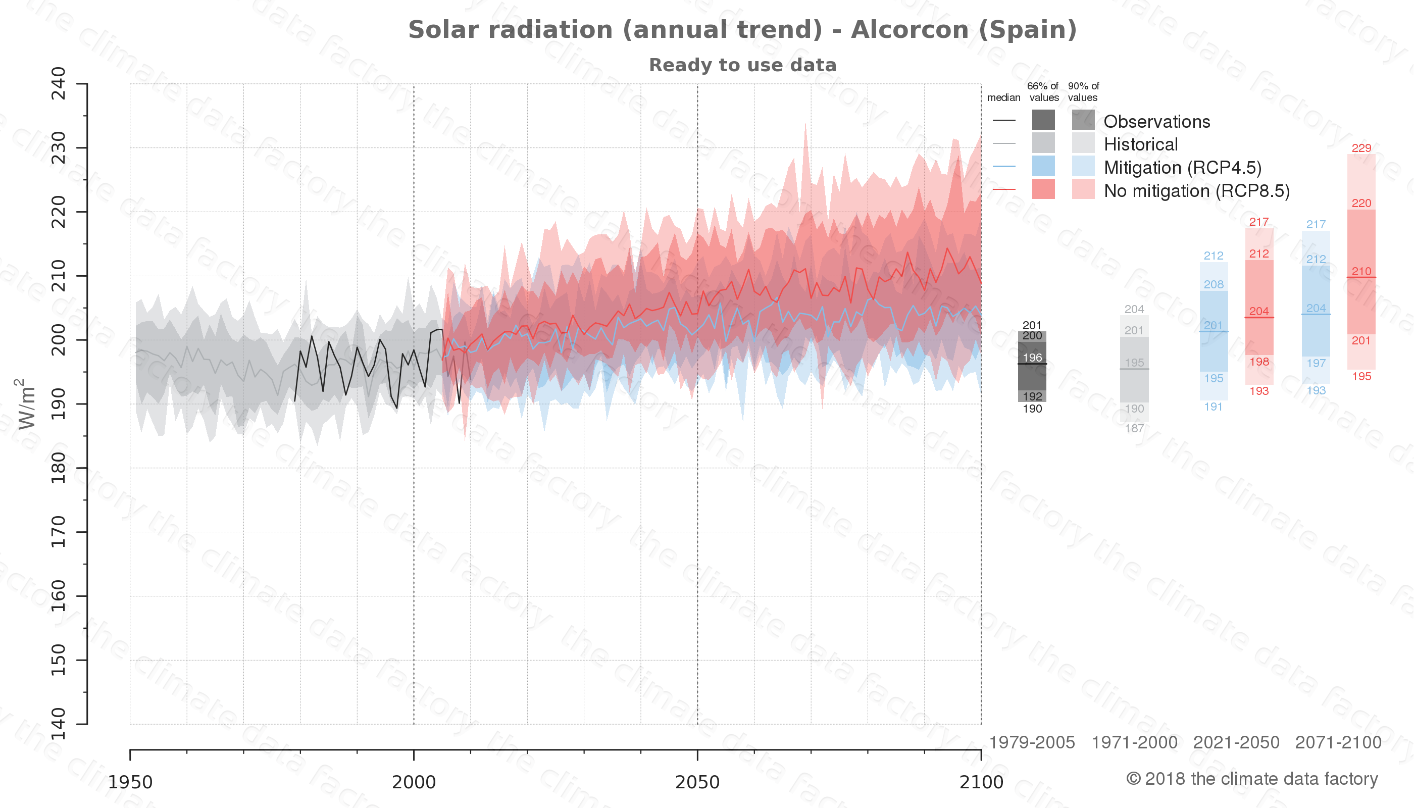 Graphic of projected solar radiation for Alcorcon (Spain) under two climate change mitigation policy scenarios (RCP4.5, RCP8.5). Represented climate data are processed (bias-adjusted and quality controlled) data from IPCC models. https://theclimatedatafactory.com