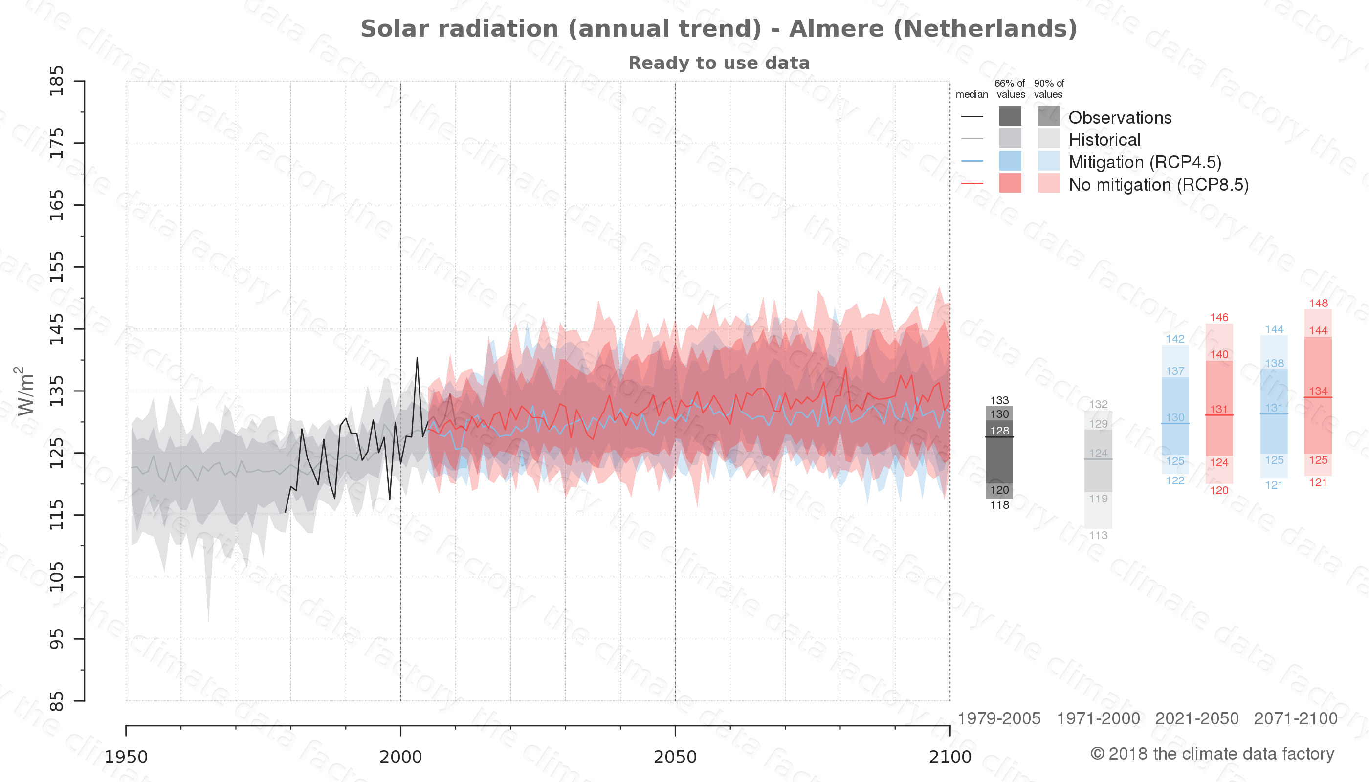 Graphic of projected solar radiation for Almere (Netherlands) under two climate change mitigation policy scenarios (RCP4.5, RCP8.5). Represented climate data are processed (bias-adjusted and quality controlled) data from IPCC models. https://theclimatedatafactory.com