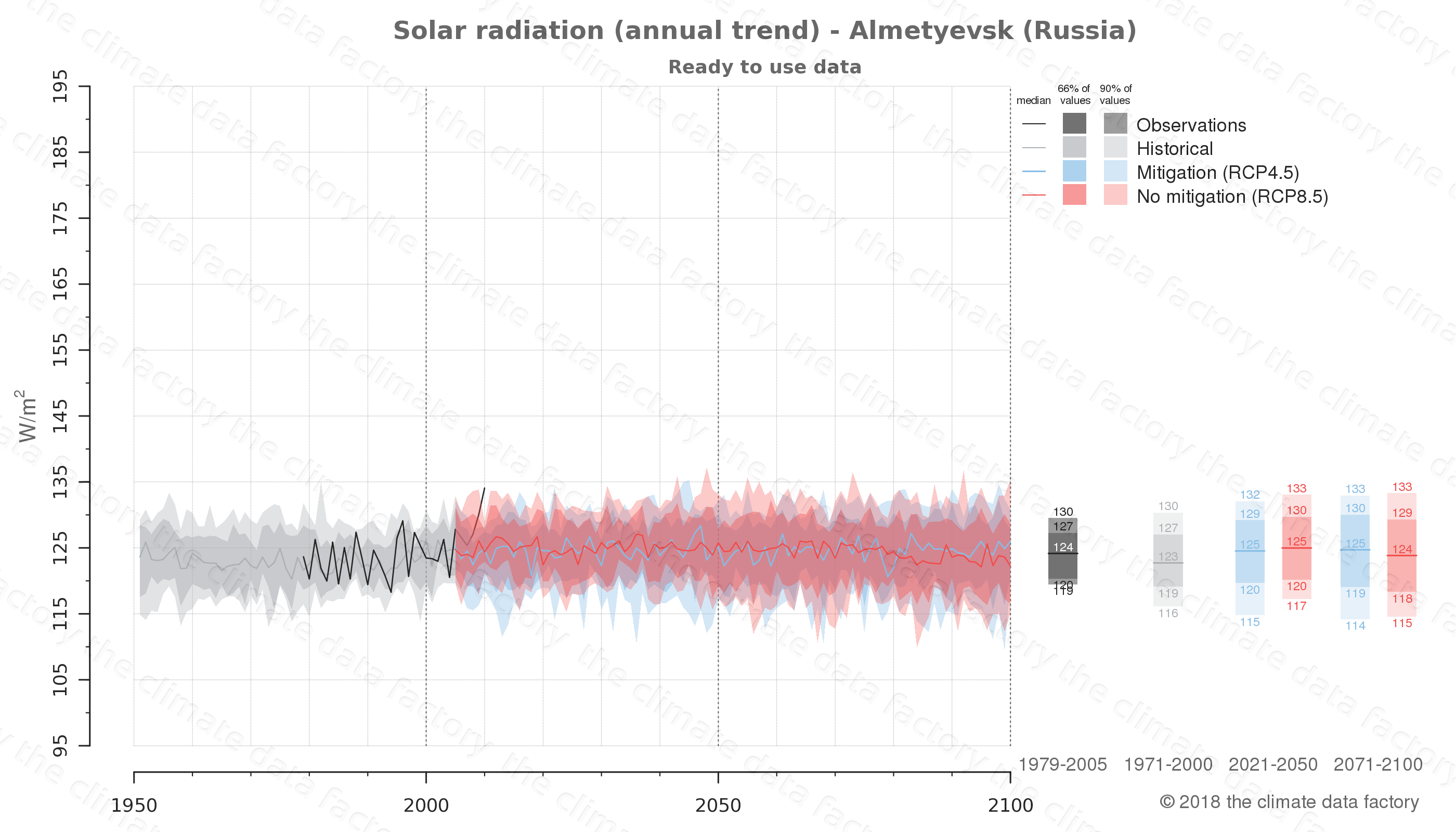 Graphic of projected solar radiation for Almetyevsk (Russia) under two climate change mitigation policy scenarios (RCP4.5, RCP8.5). Represented climate data are processed (bias-adjusted and quality controlled) data from IPCC models. https://theclimatedatafactory.com
