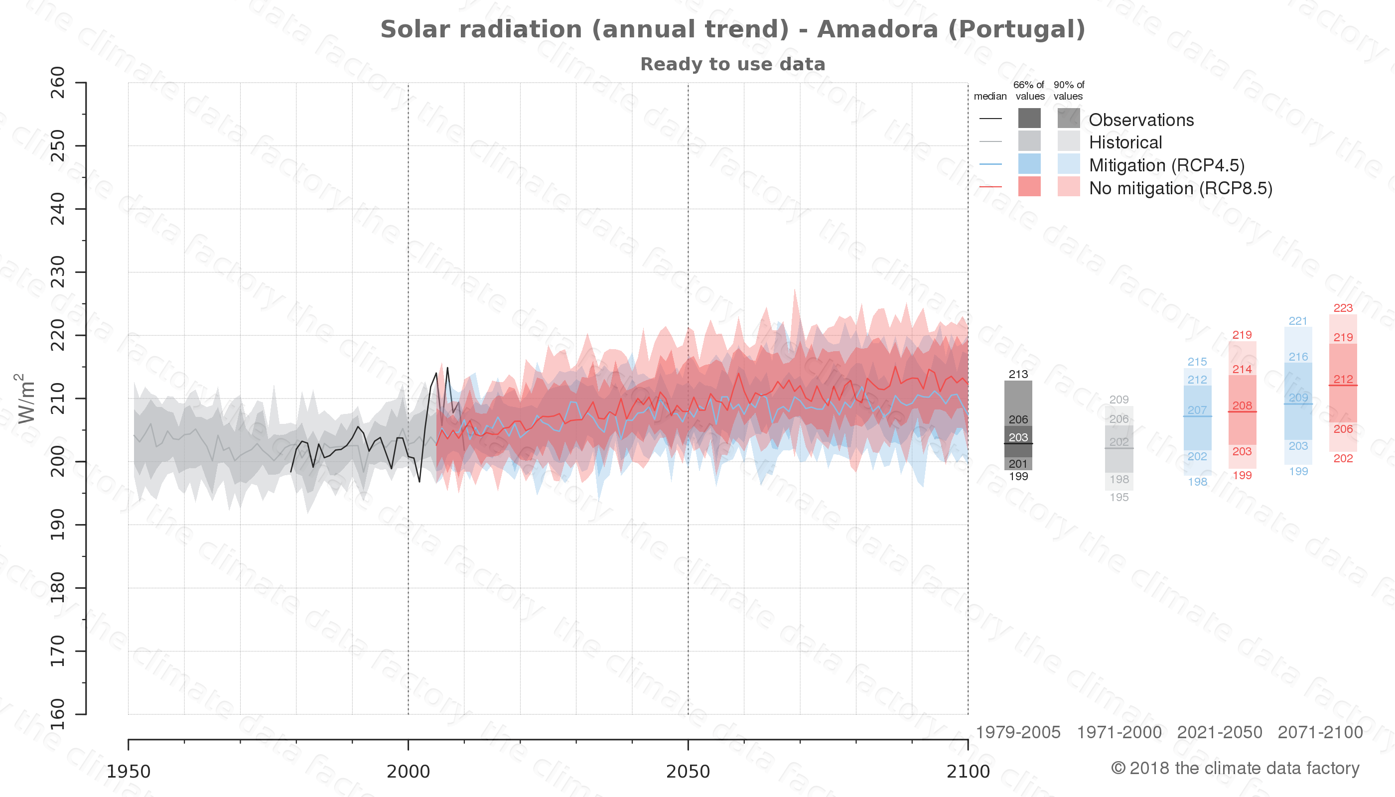 Graphic of projected solar radiation for Amadora (Portugal) under two climate change mitigation policy scenarios (RCP4.5, RCP8.5). Represented climate data are processed (bias-adjusted and quality controlled) data from IPCC models. https://theclimatedatafactory.com