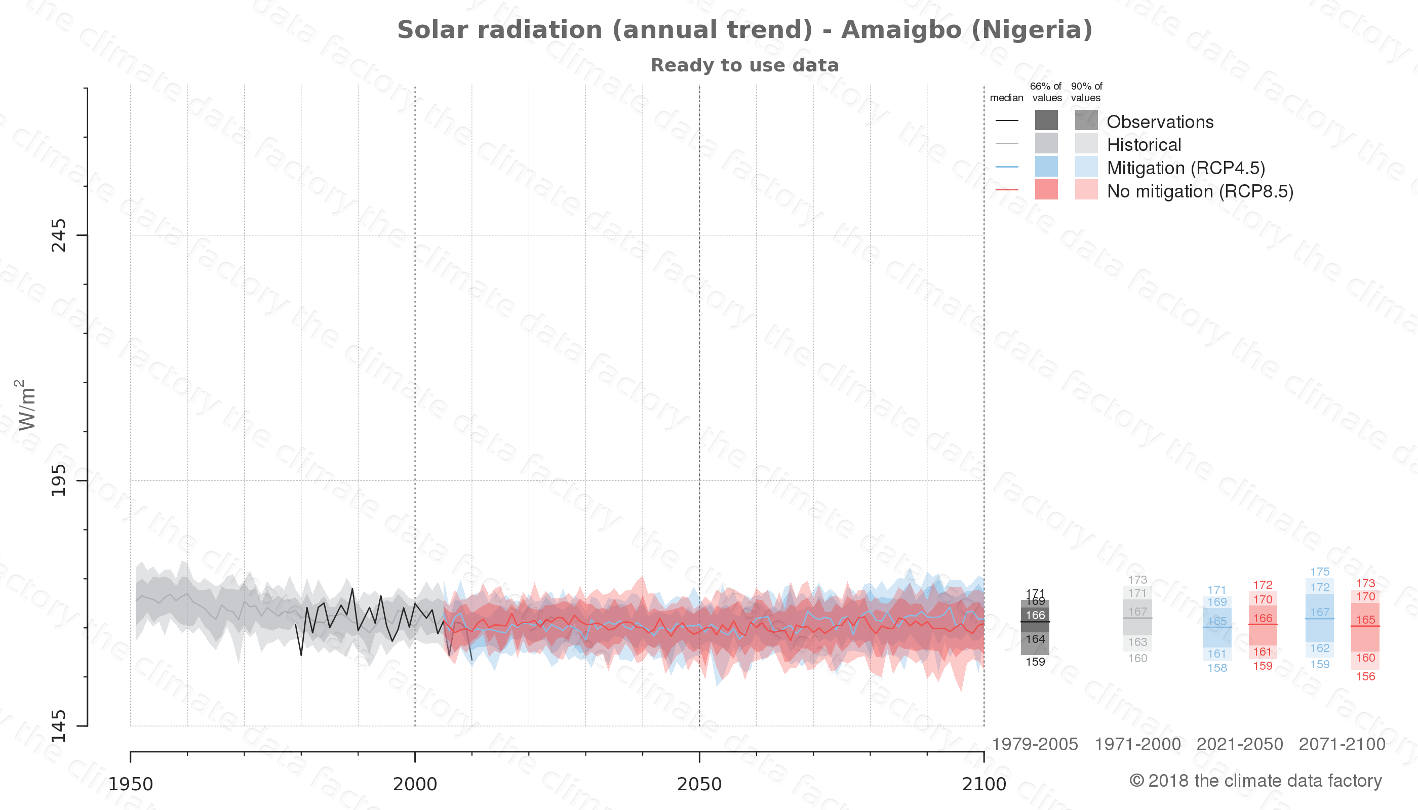 Graphic of projected solar radiation for Amaigbo (Nigeria) under two climate change mitigation policy scenarios (RCP4.5, RCP8.5). Represented climate data are processed (bias-adjusted and quality controlled) data from IPCC models. https://theclimatedatafactory.com