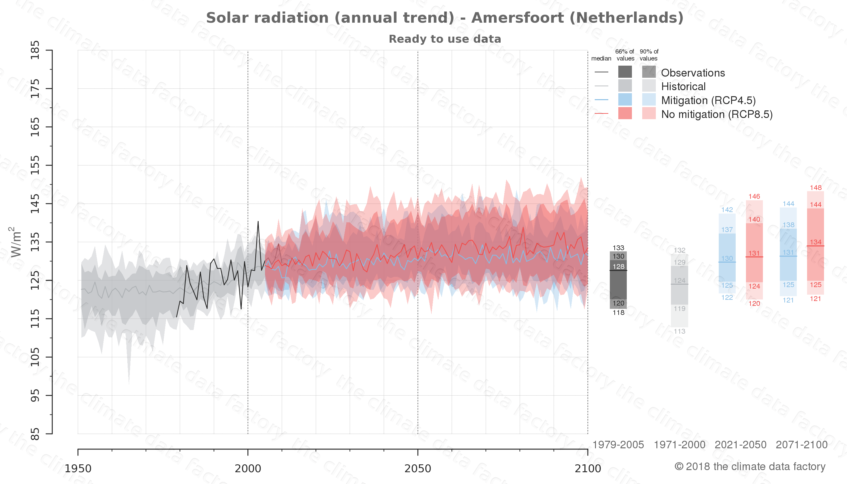 Graphic of projected solar radiation for Amersfoort (Netherlands) under two climate change mitigation policy scenarios (RCP4.5, RCP8.5). Represented climate data are processed (bias-adjusted and quality controlled) data from IPCC models. https://theclimatedatafactory.com