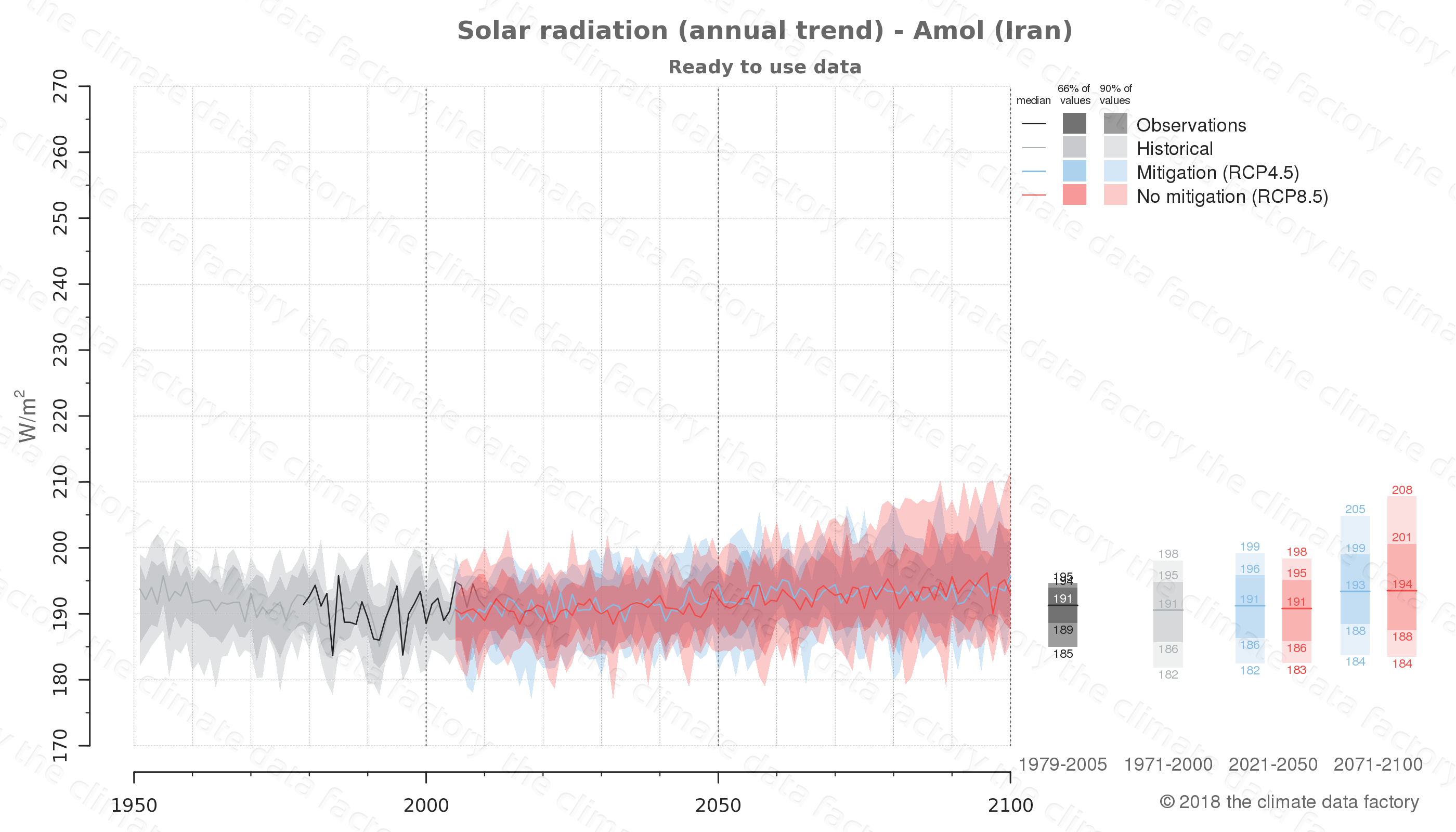 Graphic of projected solar radiation for Amol (Iran) under two climate change mitigation policy scenarios (RCP4.5, RCP8.5). Represented climate data are processed (bias-adjusted and quality controlled) data from IPCC models. https://theclimatedatafactory.com