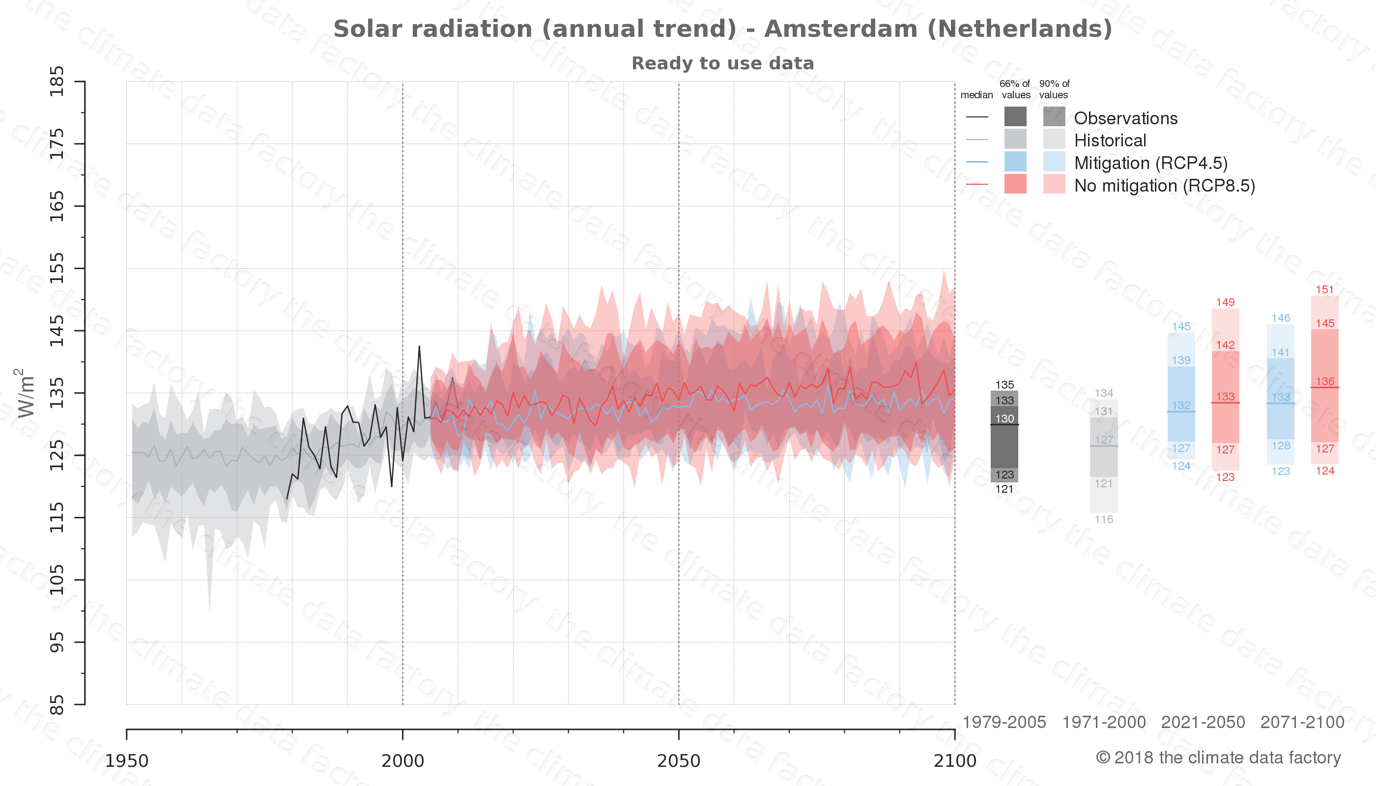 Graphic of projected solar radiation for Amsterdam (Netherlands) under two climate change mitigation policy scenarios (RCP4.5, RCP8.5). Represented climate data are processed (bias-adjusted and quality controlled) data from IPCC models. https://theclimatedatafactory.com