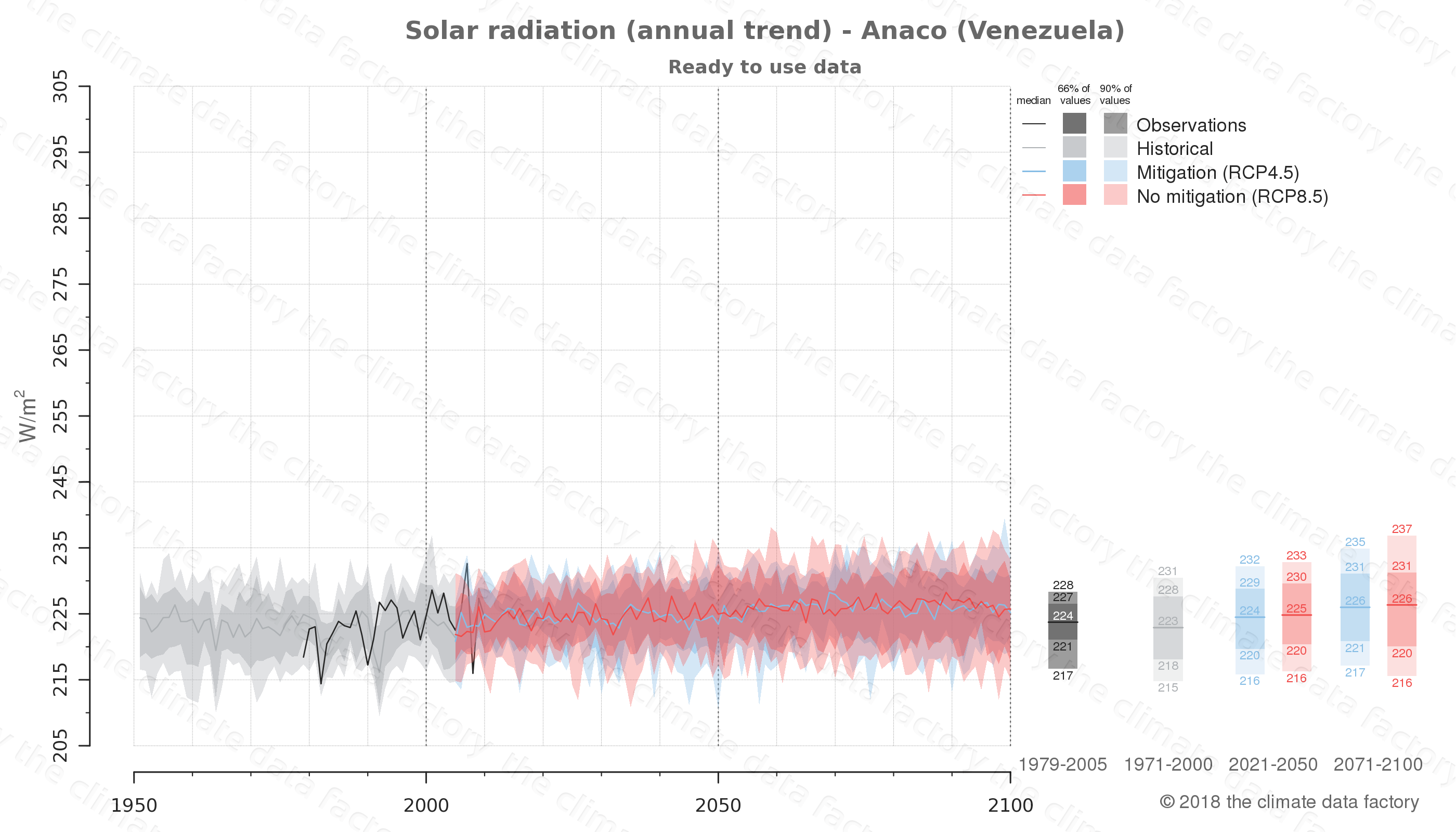 Graphic of projected solar radiation for Anaco (Venezuela) under two climate change mitigation policy scenarios (RCP4.5, RCP8.5). Represented climate data are processed (bias-adjusted and quality controlled) data from IPCC models. https://theclimatedatafactory.com
