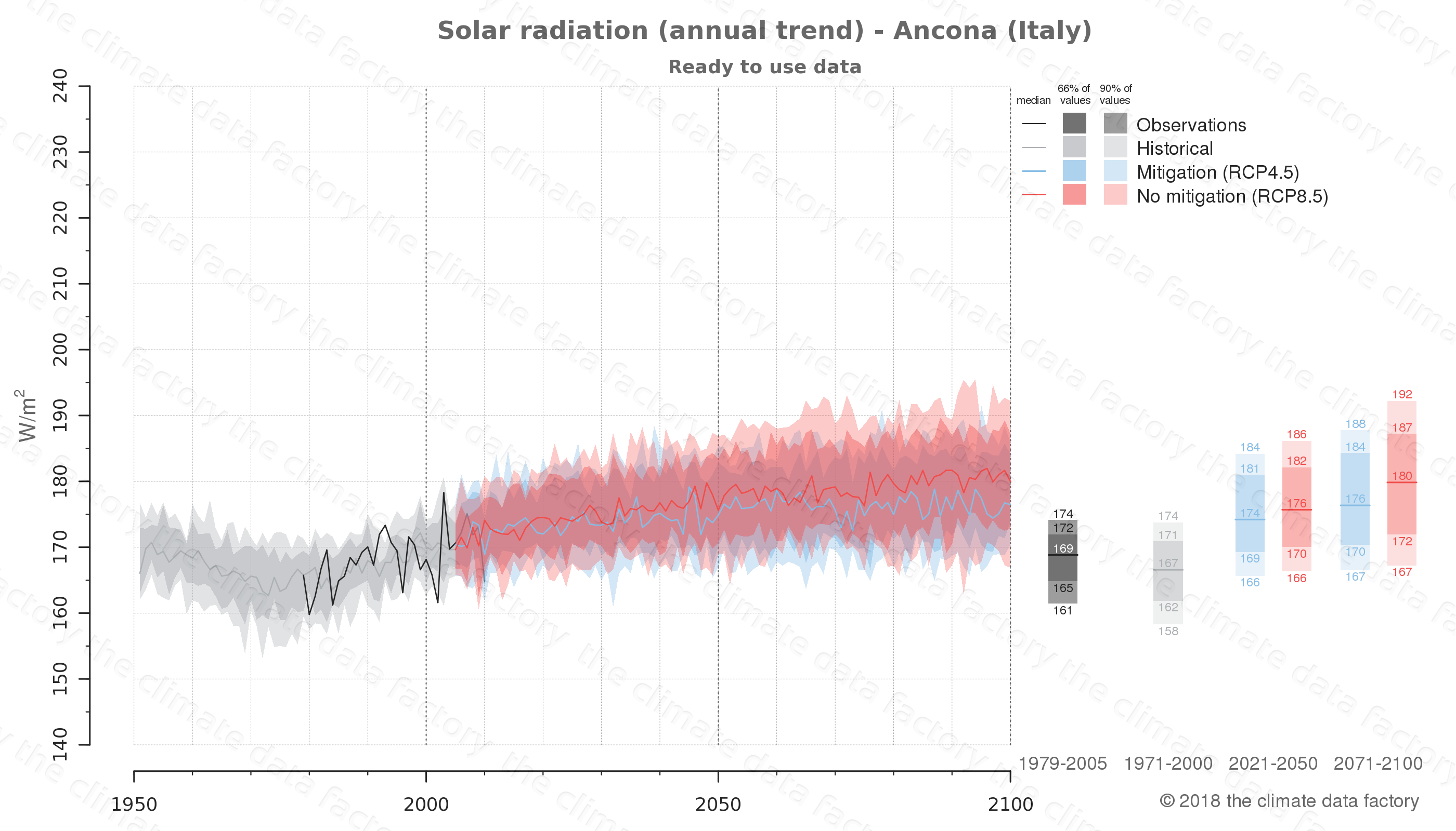 Graphic of projected solar radiation for Ancona (Italy) under two climate change mitigation policy scenarios (RCP4.5, RCP8.5). Represented climate data are processed (bias-adjusted and quality controlled) data from IPCC models. https://theclimatedatafactory.com