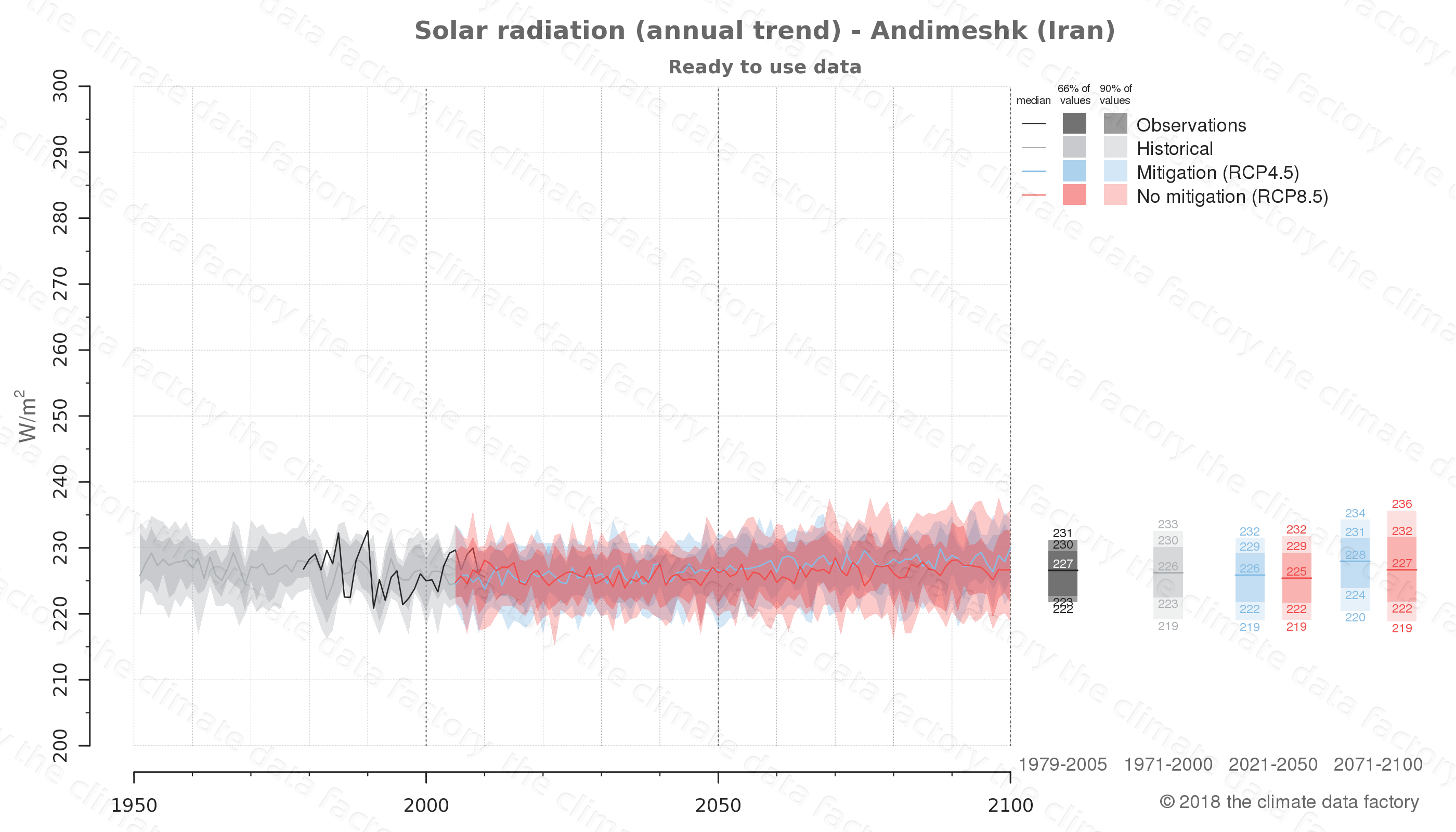 Graphic of projected solar radiation for Andimeshk (Iran) under two climate change mitigation policy scenarios (RCP4.5, RCP8.5). Represented climate data are processed (bias-adjusted and quality controlled) data from IPCC models. https://theclimatedatafactory.com