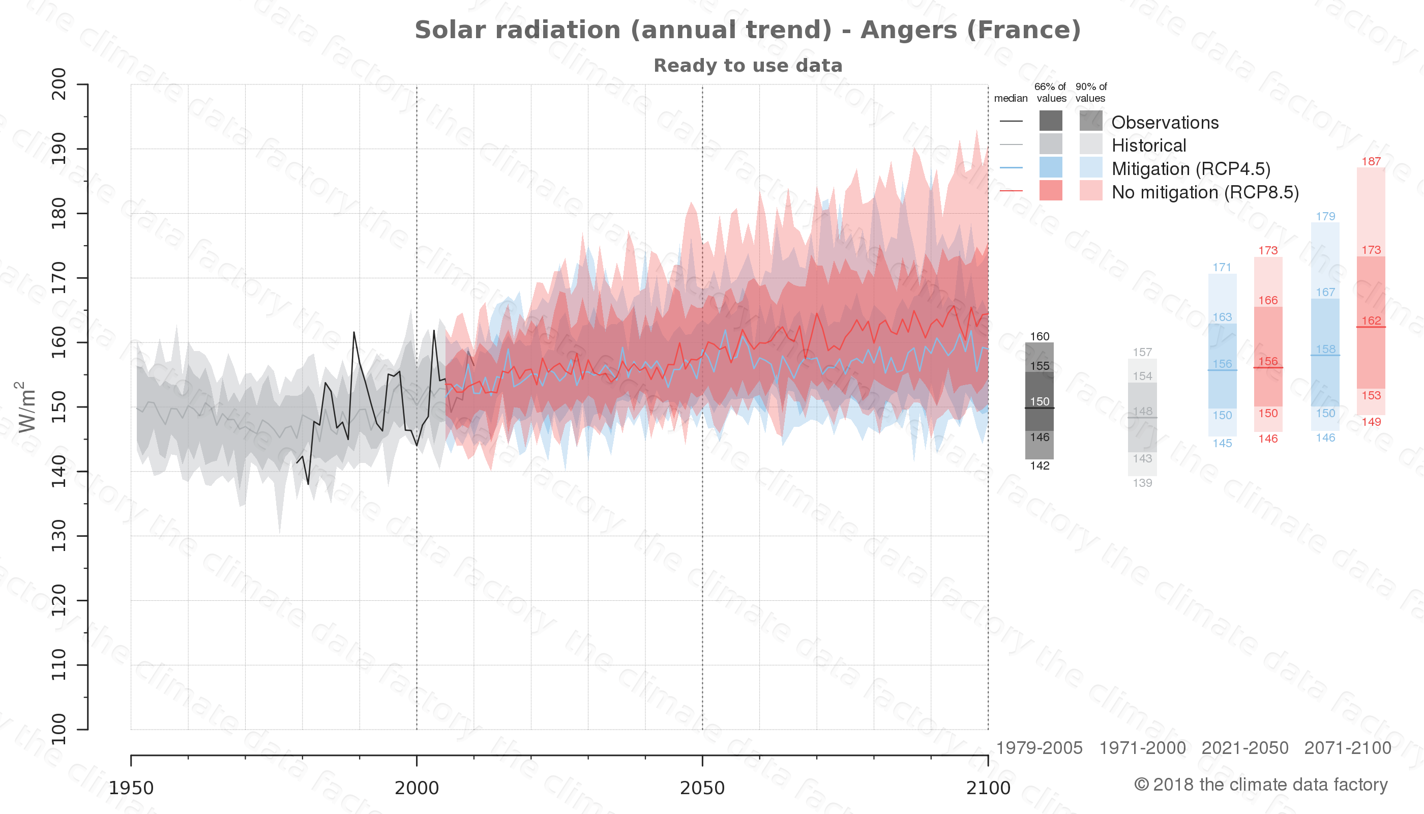 Graphic of projected solar radiation for Angers (France) under two climate change mitigation policy scenarios (RCP4.5, RCP8.5). Represented climate data are processed (bias-adjusted and quality controlled) data from IPCC models. https://theclimatedatafactory.com
