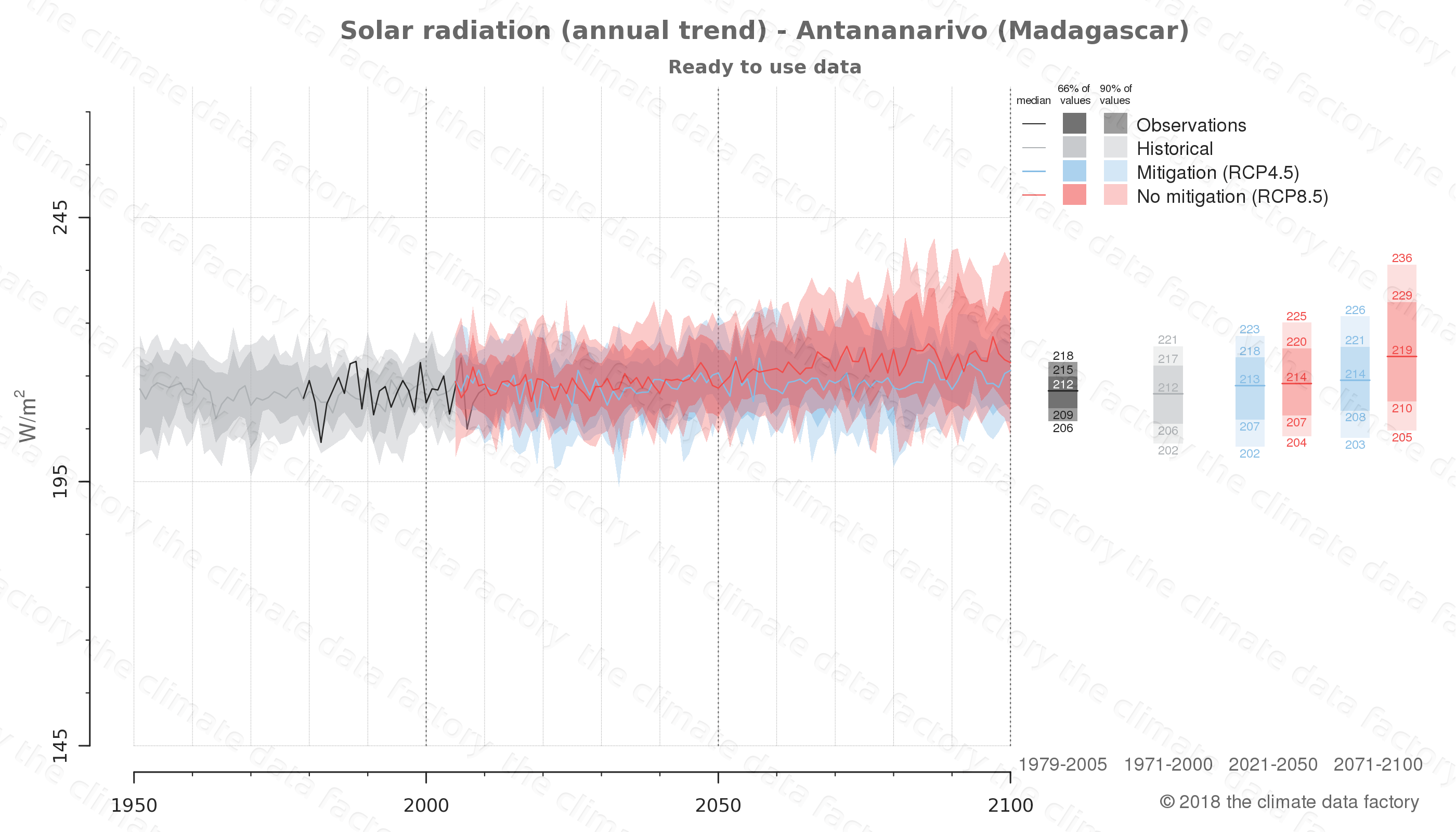 Graphic of projected solar radiation for Antananarivo (Madagascar) under two climate change mitigation policy scenarios (RCP4.5, RCP8.5). Represented climate data are processed (bias-adjusted and quality controlled) data from IPCC models. https://theclimatedatafactory.com