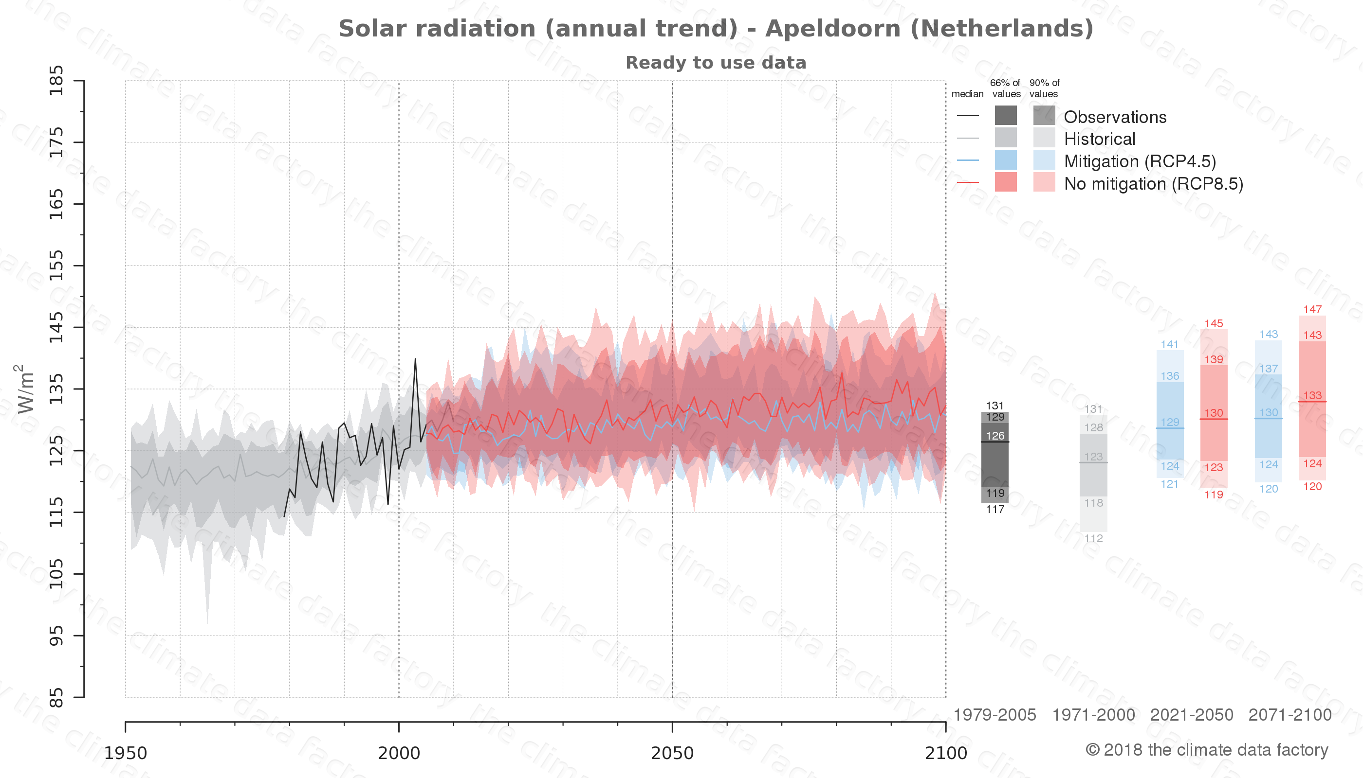 Graphic of projected solar radiation for Apeldoorn (Netherlands) under two climate change mitigation policy scenarios (RCP4.5, RCP8.5). Represented climate data are processed (bias-adjusted and quality controlled) data from IPCC models. https://theclimatedatafactory.com