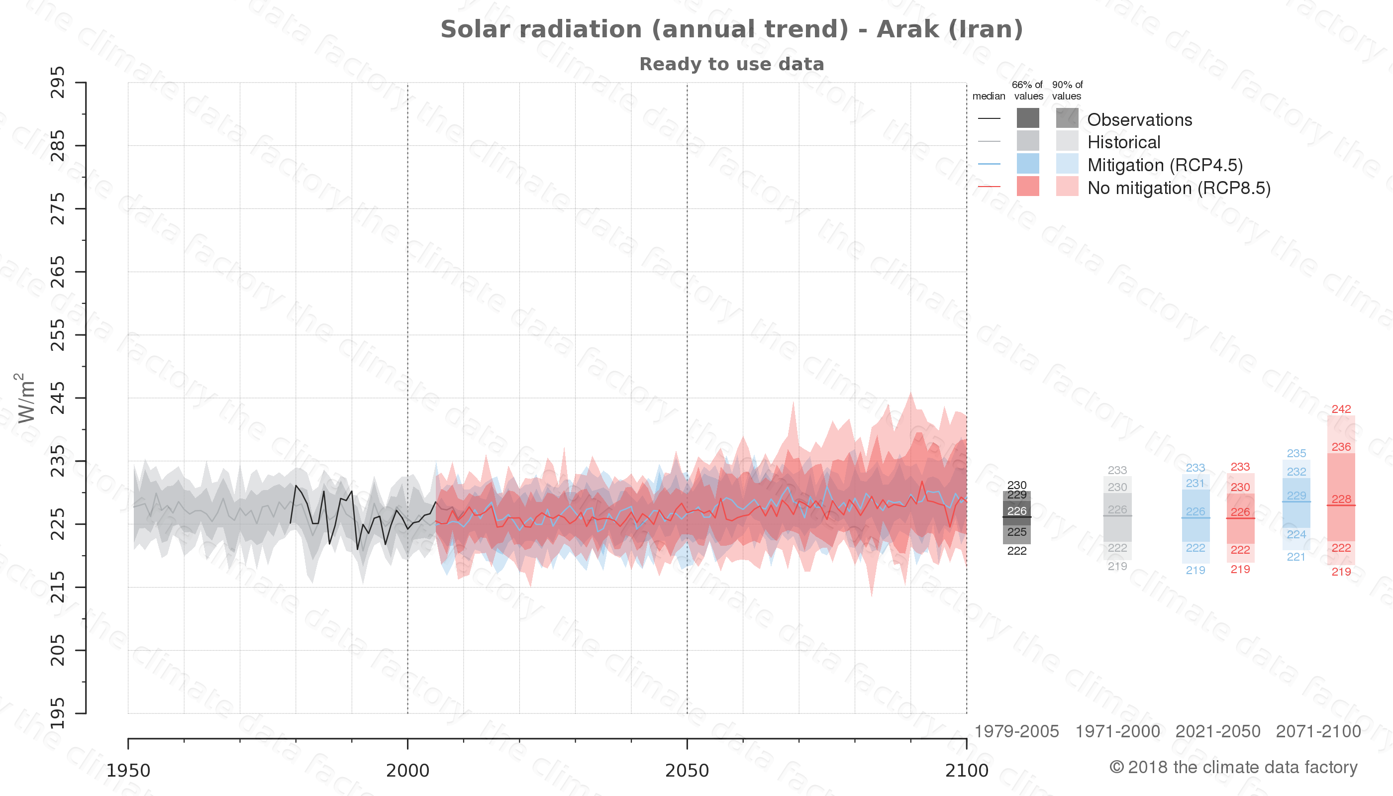 Graphic of projected solar radiation for Arak (Iran) under two climate change mitigation policy scenarios (RCP4.5, RCP8.5). Represented climate data are processed (bias-adjusted and quality controlled) data from IPCC models. https://theclimatedatafactory.com