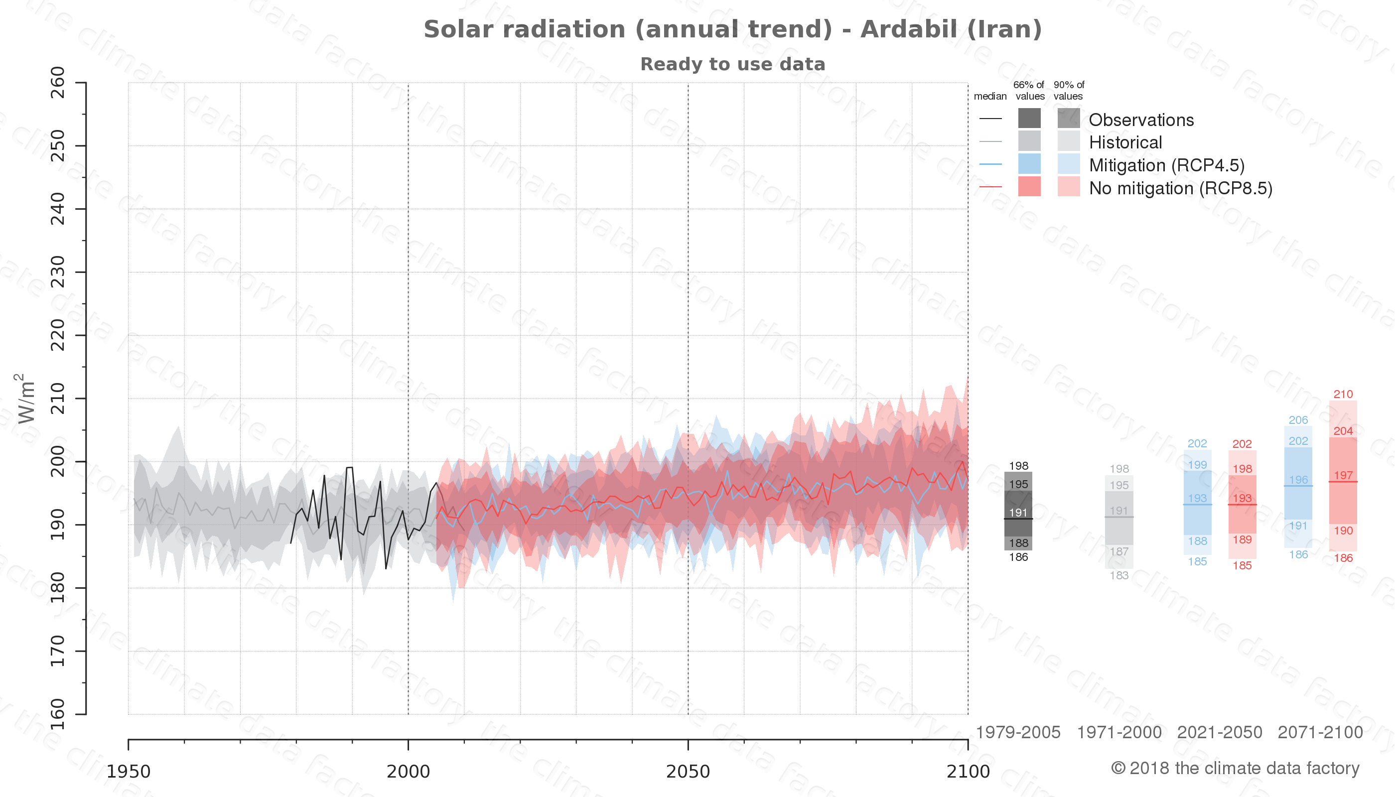 Graphic of projected solar radiation for Ardabil (Iran) under two climate change mitigation policy scenarios (RCP4.5, RCP8.5). Represented climate data are processed (bias-adjusted and quality controlled) data from IPCC models. https://theclimatedatafactory.com
